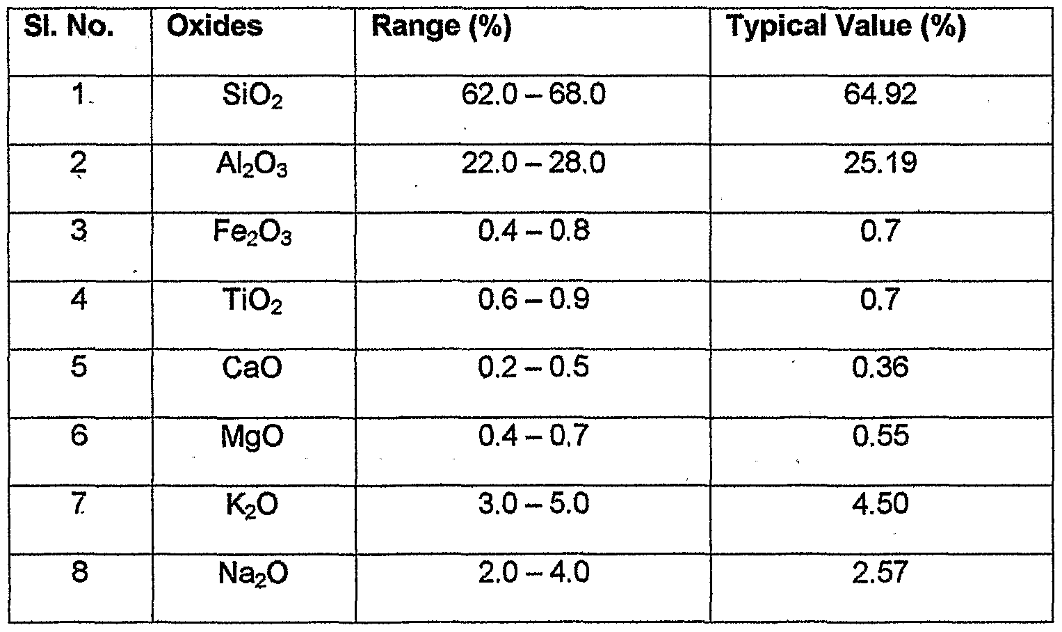 Chemical composition of ceramic tiles