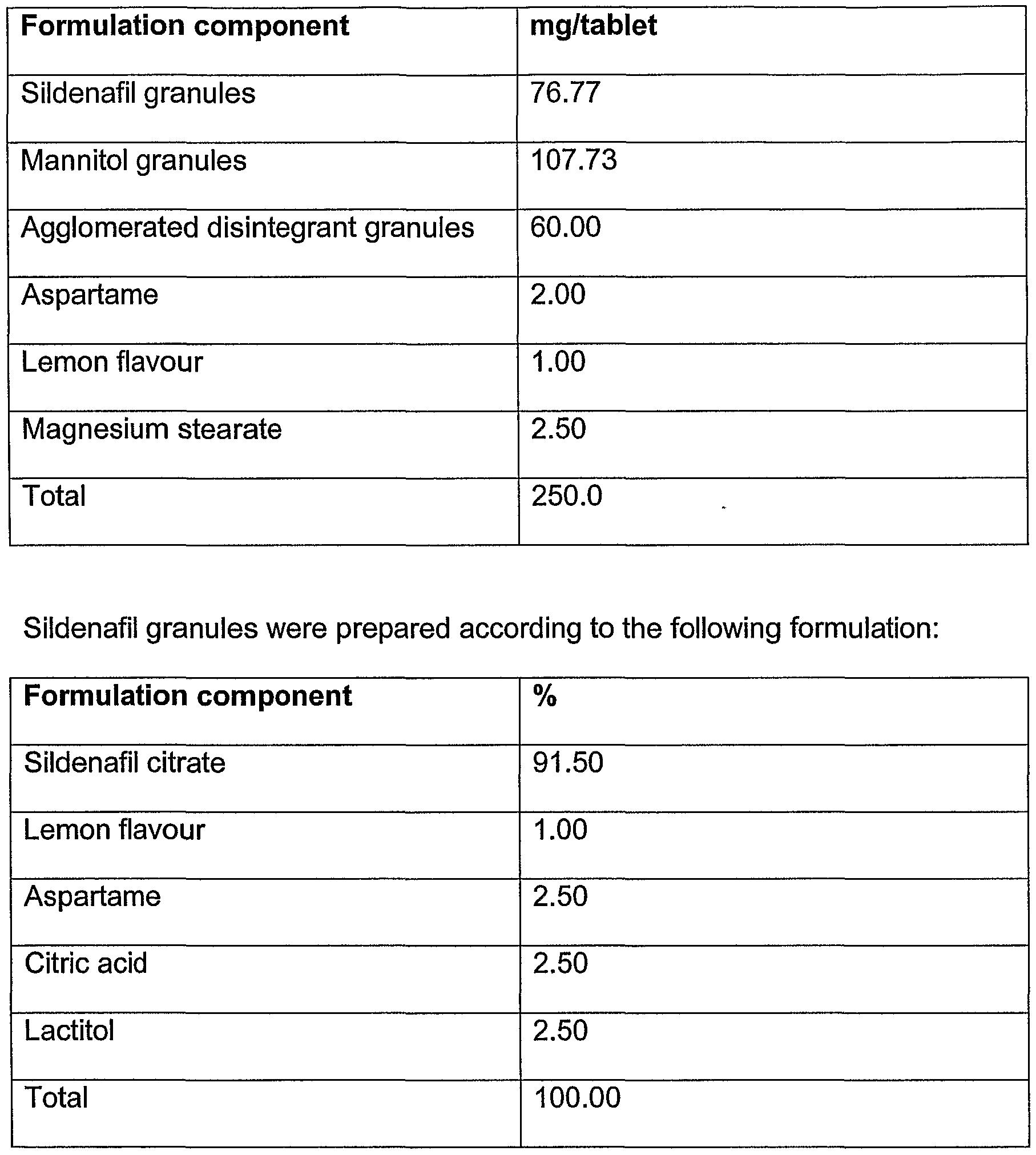 Sildenafil Dosage Forms