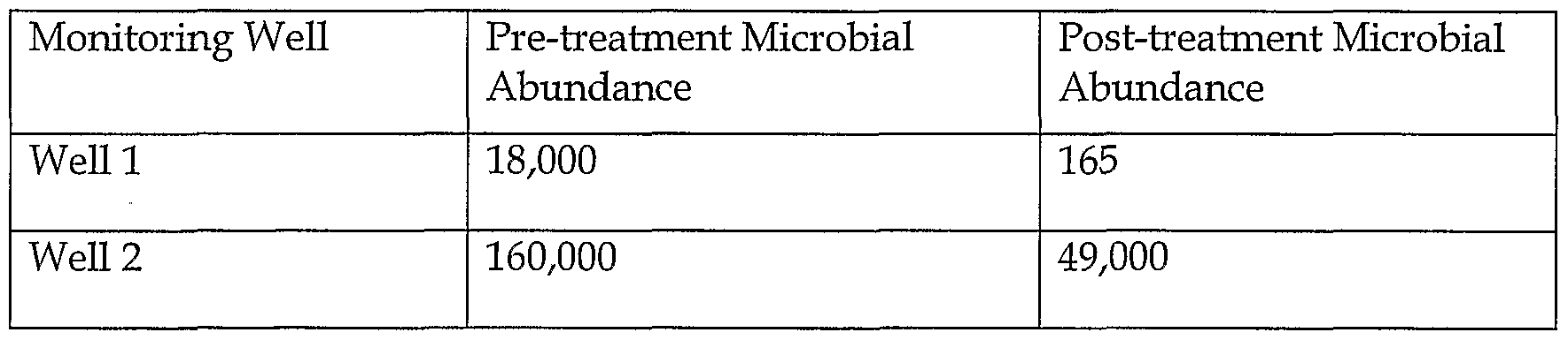 Patent WO2004030840A1 - Method for the chemical and biological ...