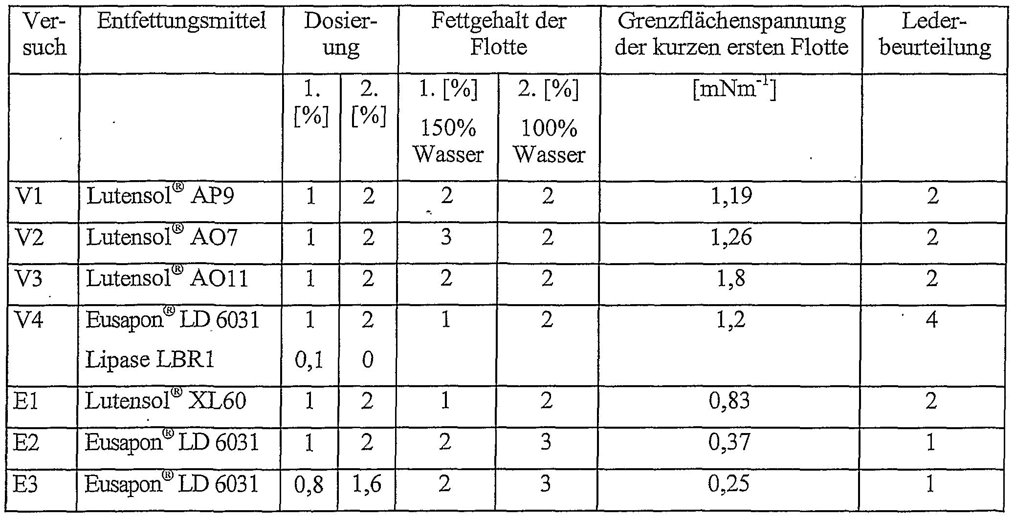 fettgehalt tabelle