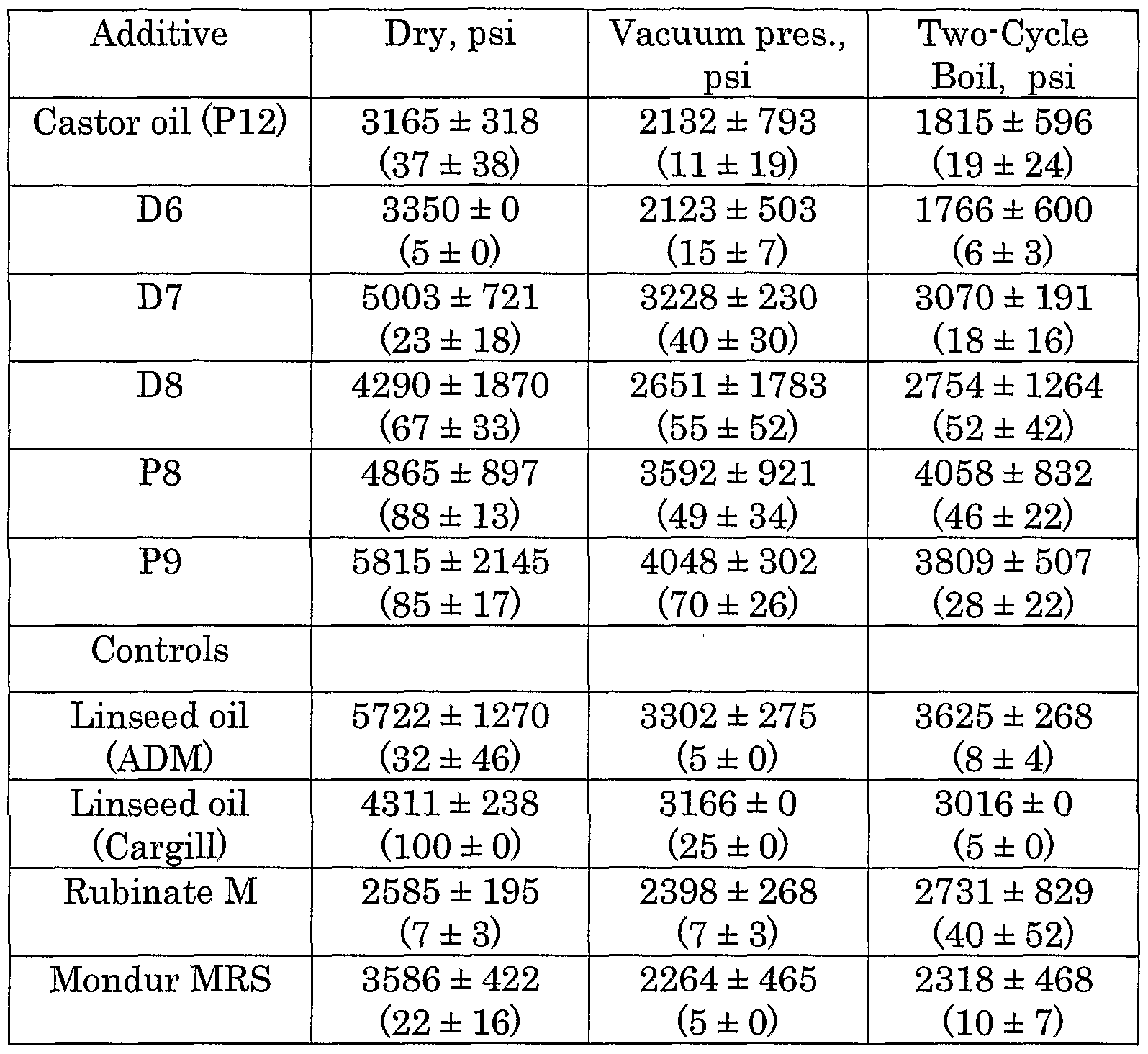 Brevet WO2004065508A2   Adhesive additives and adhesive