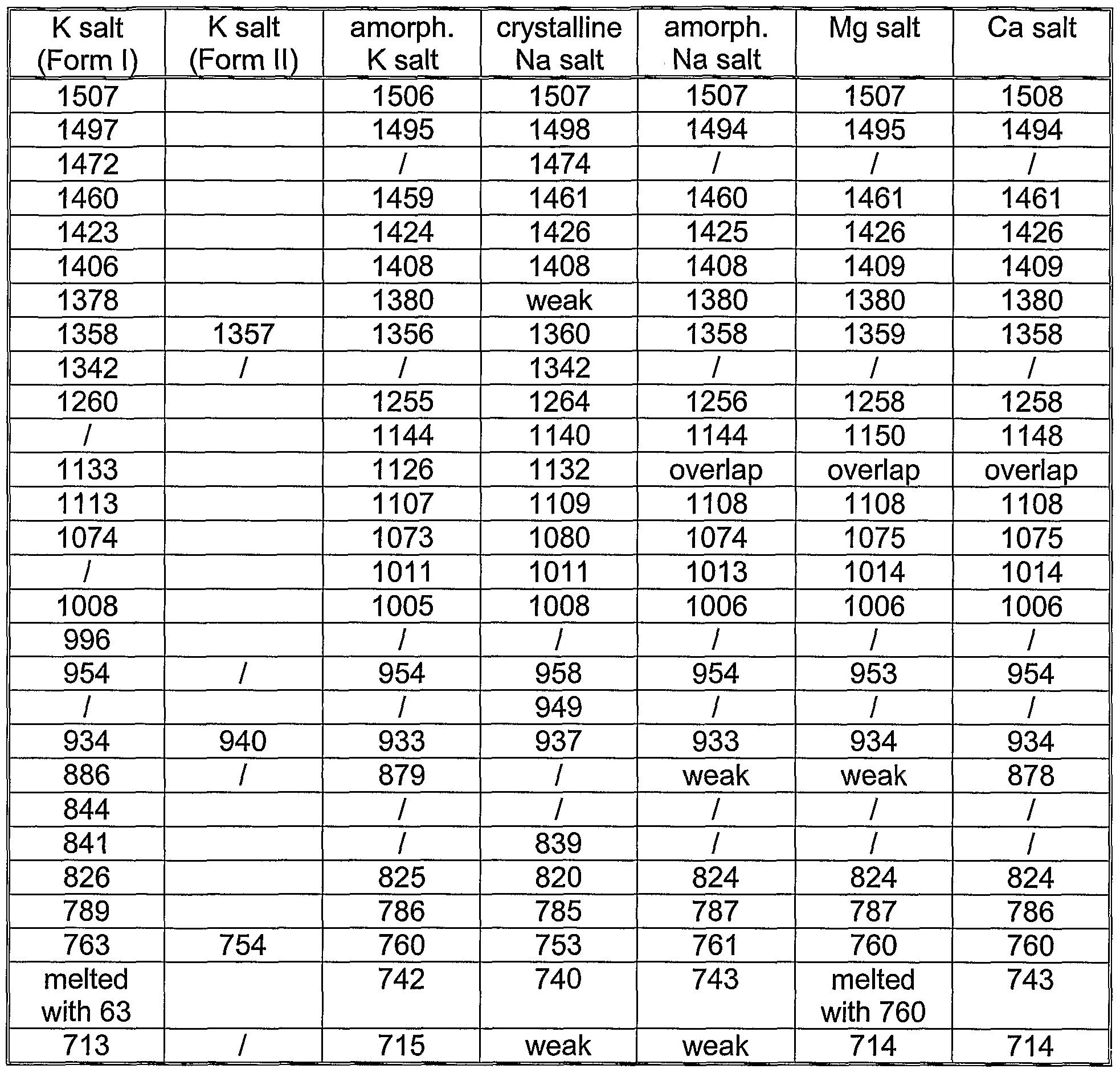 Ir spectra table peaks maison design - Infrared spectroscopy correlation table ...