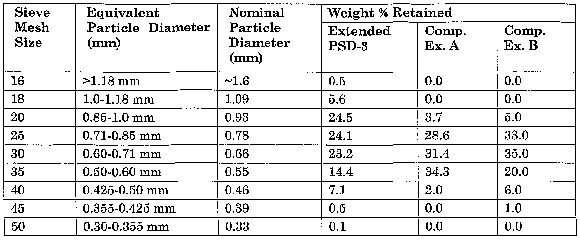 Patent ep1590309a2 extended particle size distribution ceramic figure imgf0000250001 nvjuhfo Image collections