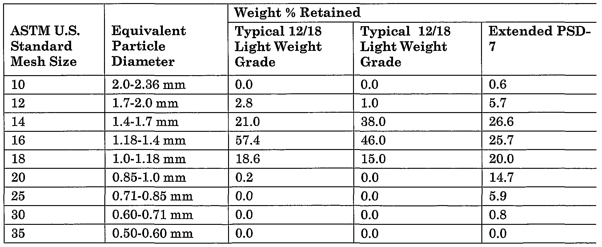 Patent ep1590309a2 extended particle size distribution ceramic figure imgf0000290001 nvjuhfo Image collections