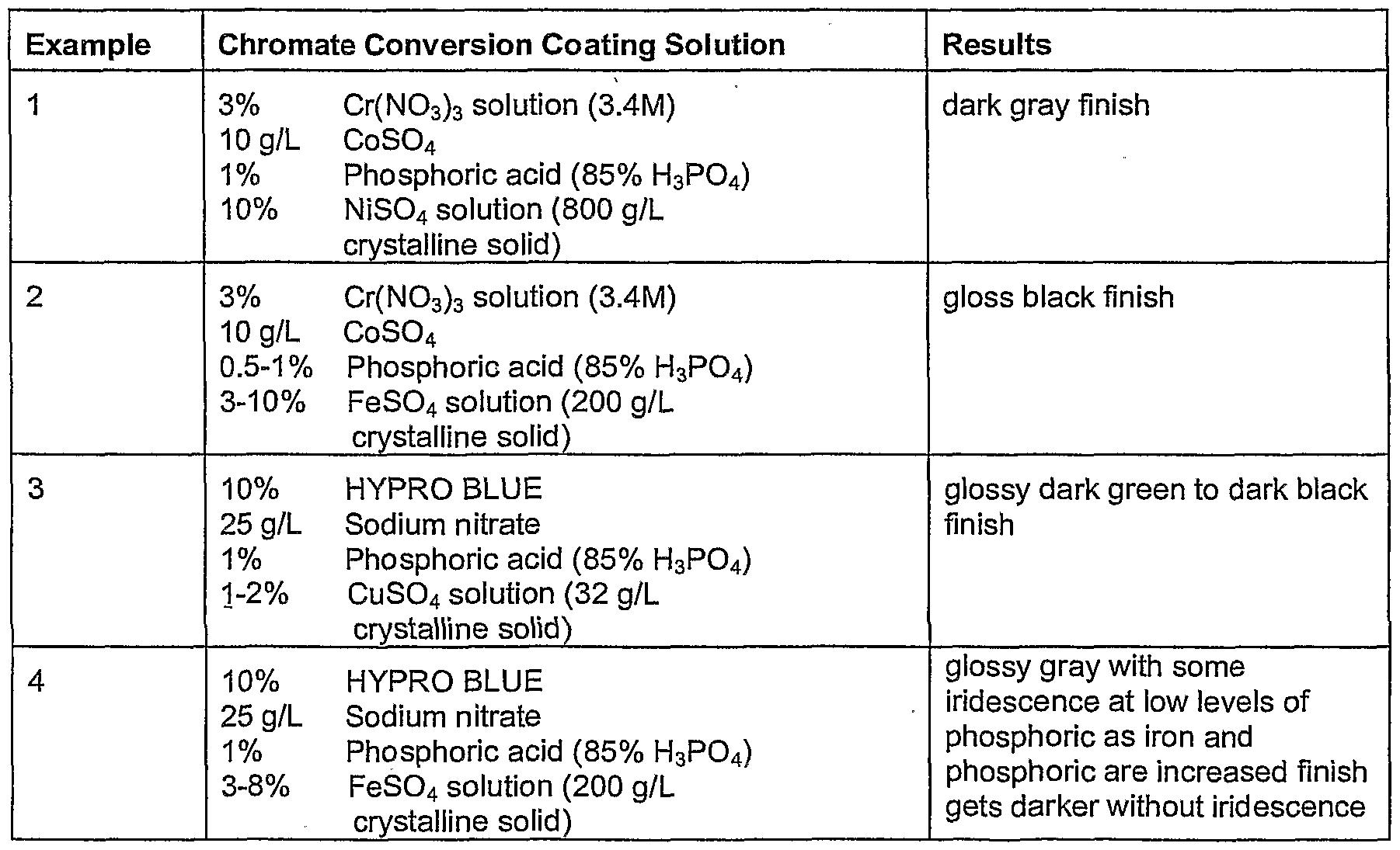 Zinc Chromate Process Chromate Conversion Coating