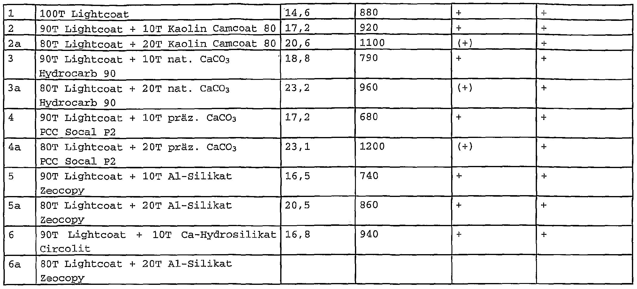 Patent wo2004074576a1 multifunktional einsetzbare streichfarbendispersion f r drucktr ger - Sd wert tabelle ...