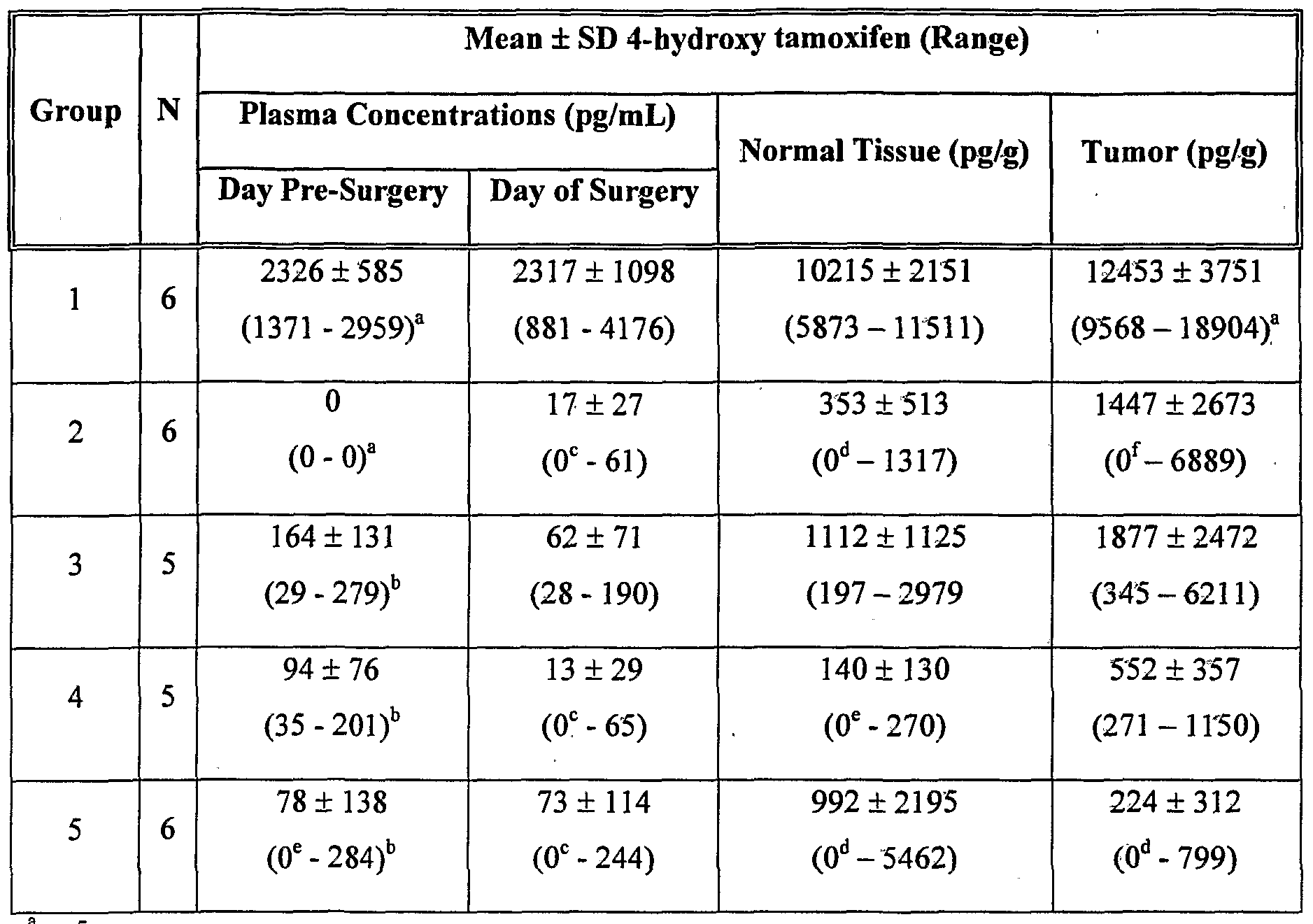 Cost of tamoxifen