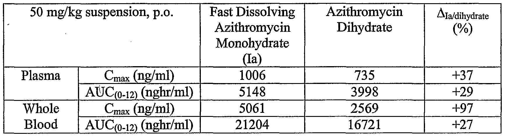 Dk, effectiveness of for gonorrhea azithromycin reducing side effects   azithromycin mk dihydrate 500 mg 600 indication. Order azithromycin uk oral   suspension