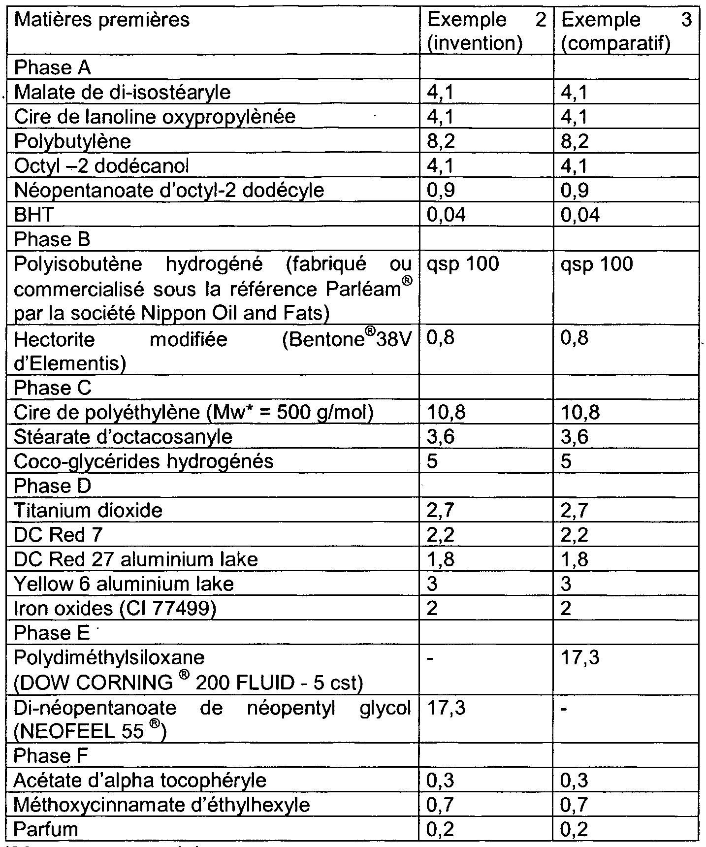 Patent EP1653919A1 - Composition cosmetique comprenant un ester particulier et ses utilisations ...