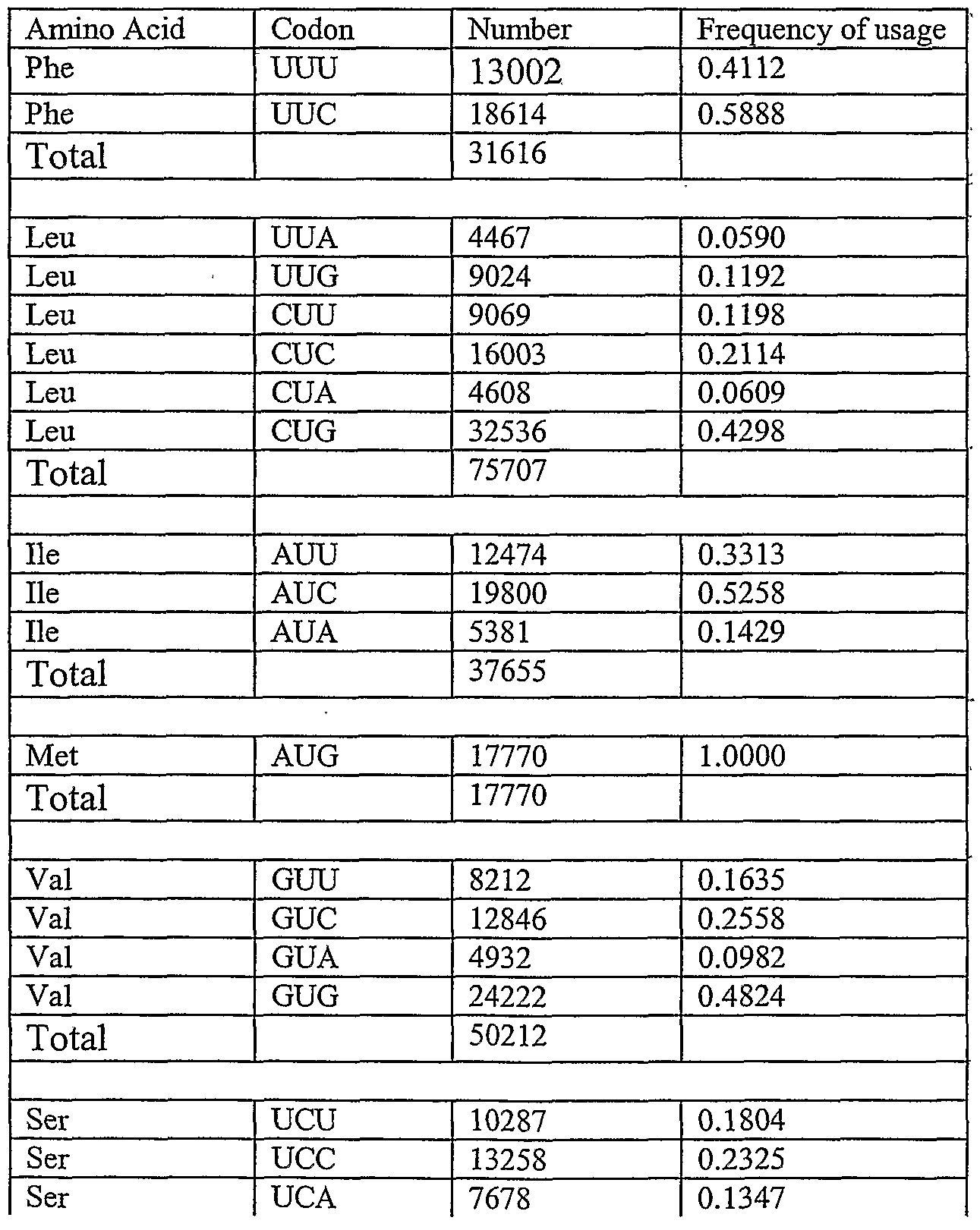 codon usage table how to tell if human