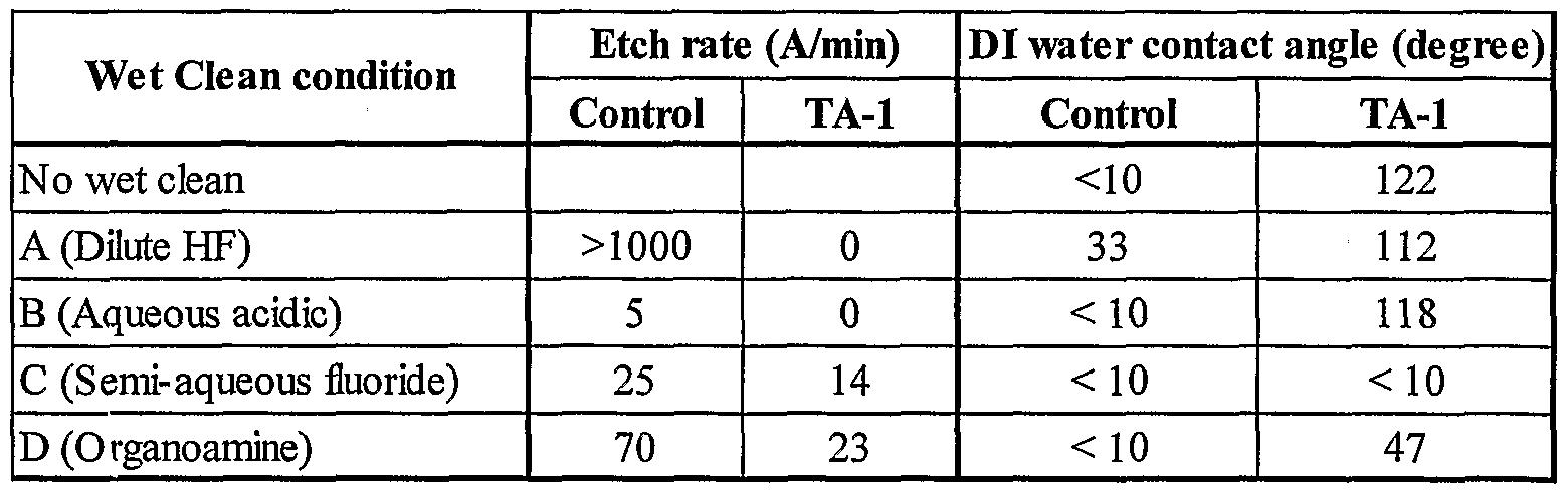 low k dielectric materials pdf