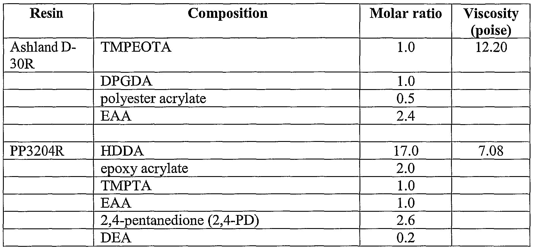 Patent wo2005037933a2 multifunctional acrylate oligomers as pigment