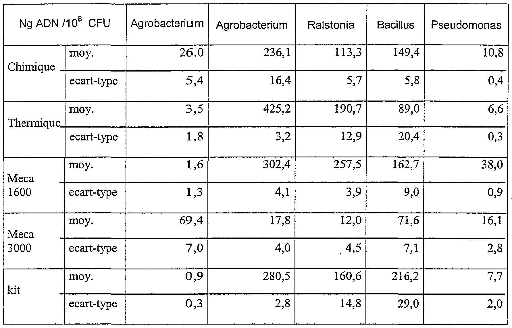 figure imgf000023_0001 - Coloration De Gram Protocole