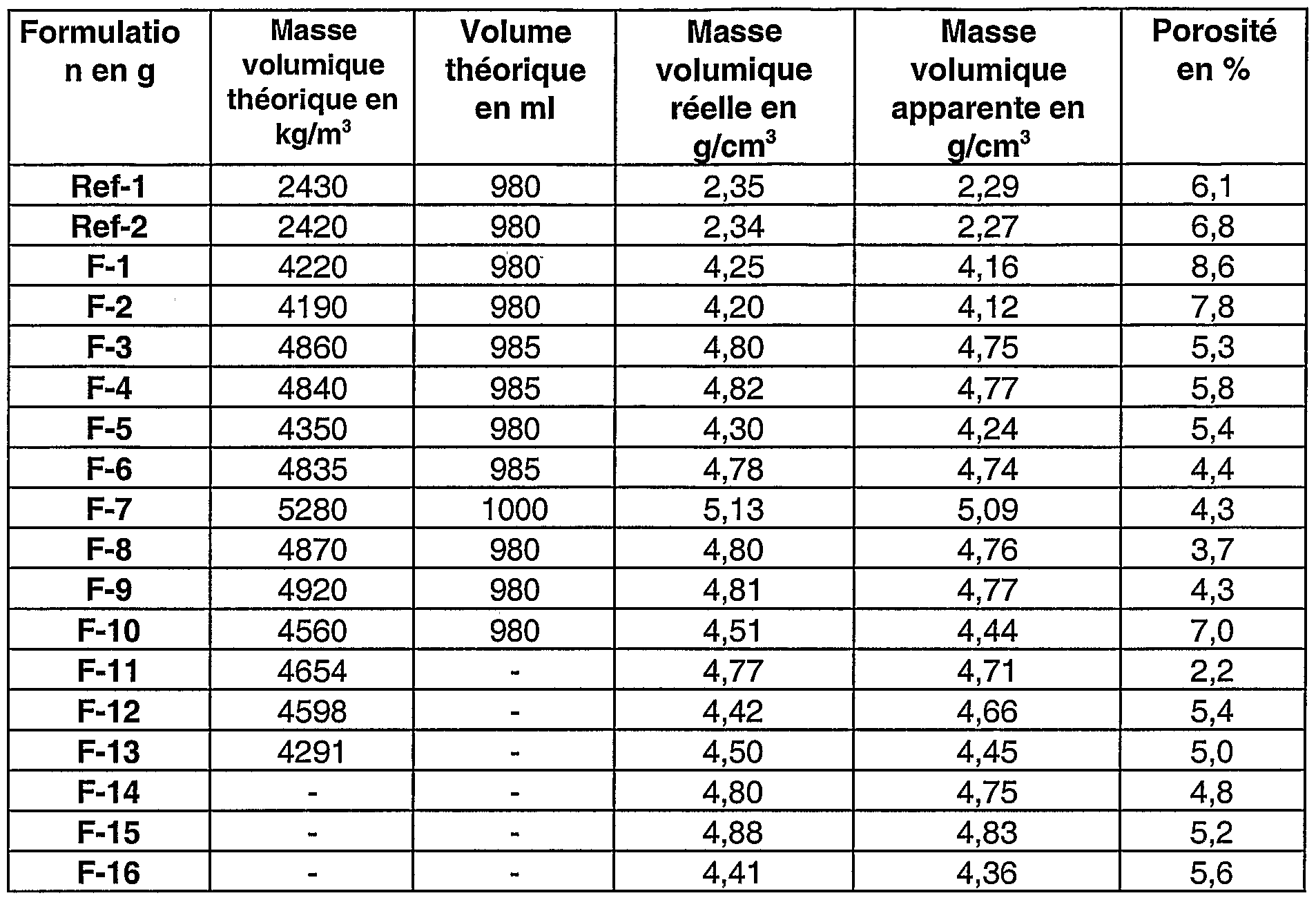 Patent WO2005040061A1 Matériau compositeà haute résistanceà l'abrasion comprenant de la  # Masse Volumique Du Bois