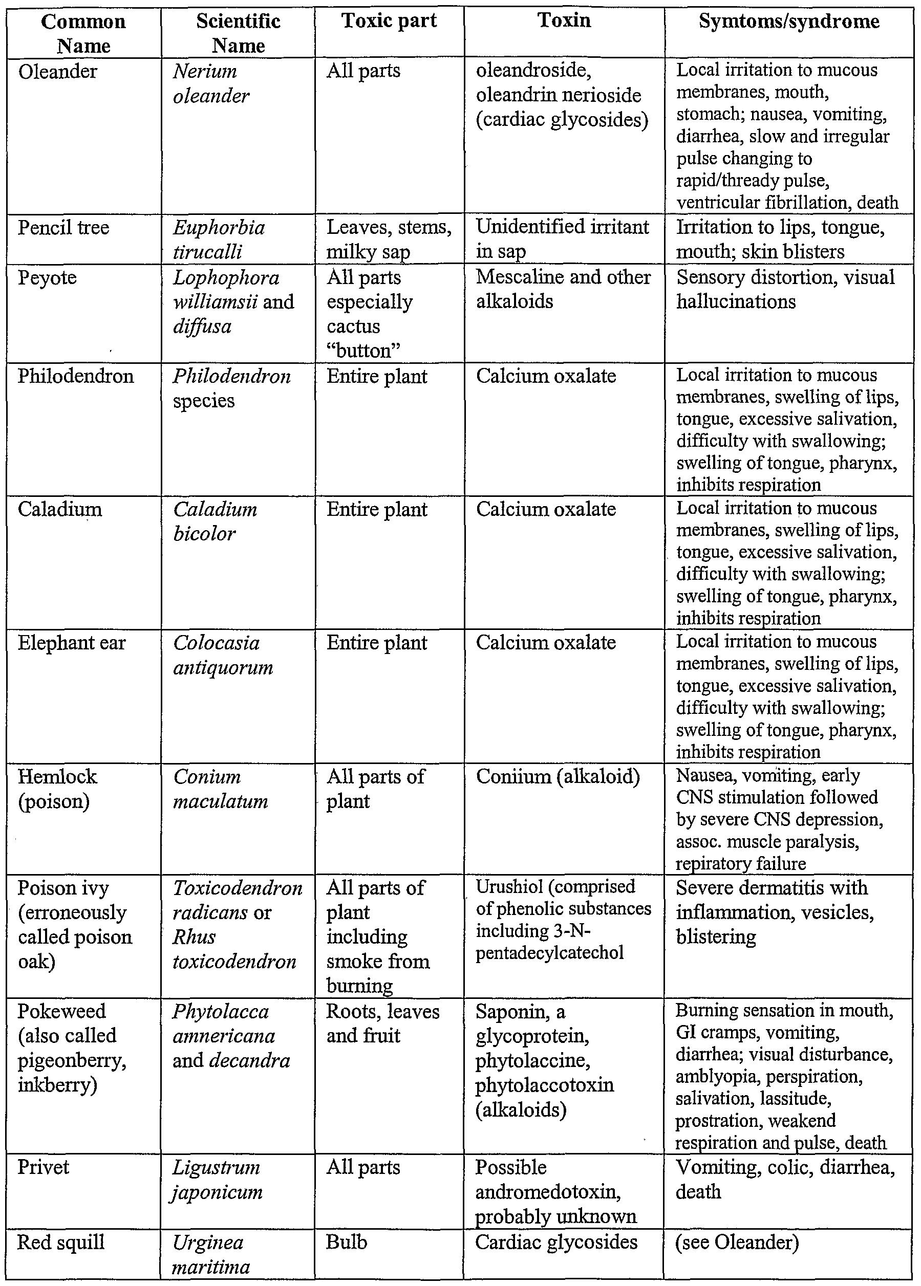 symptoms of ativan overdose antidote table
