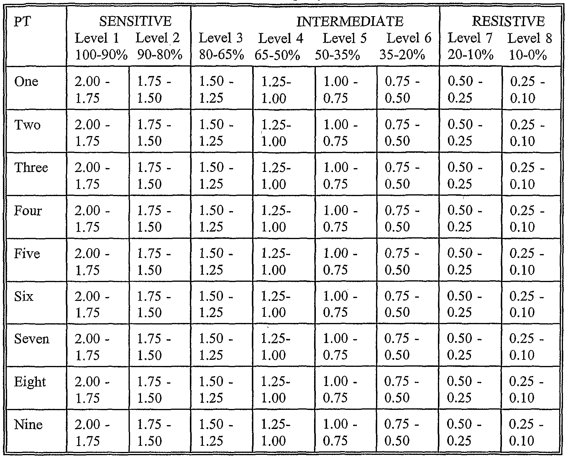 Negative z score chart new calendar template site for Z table positive and negative