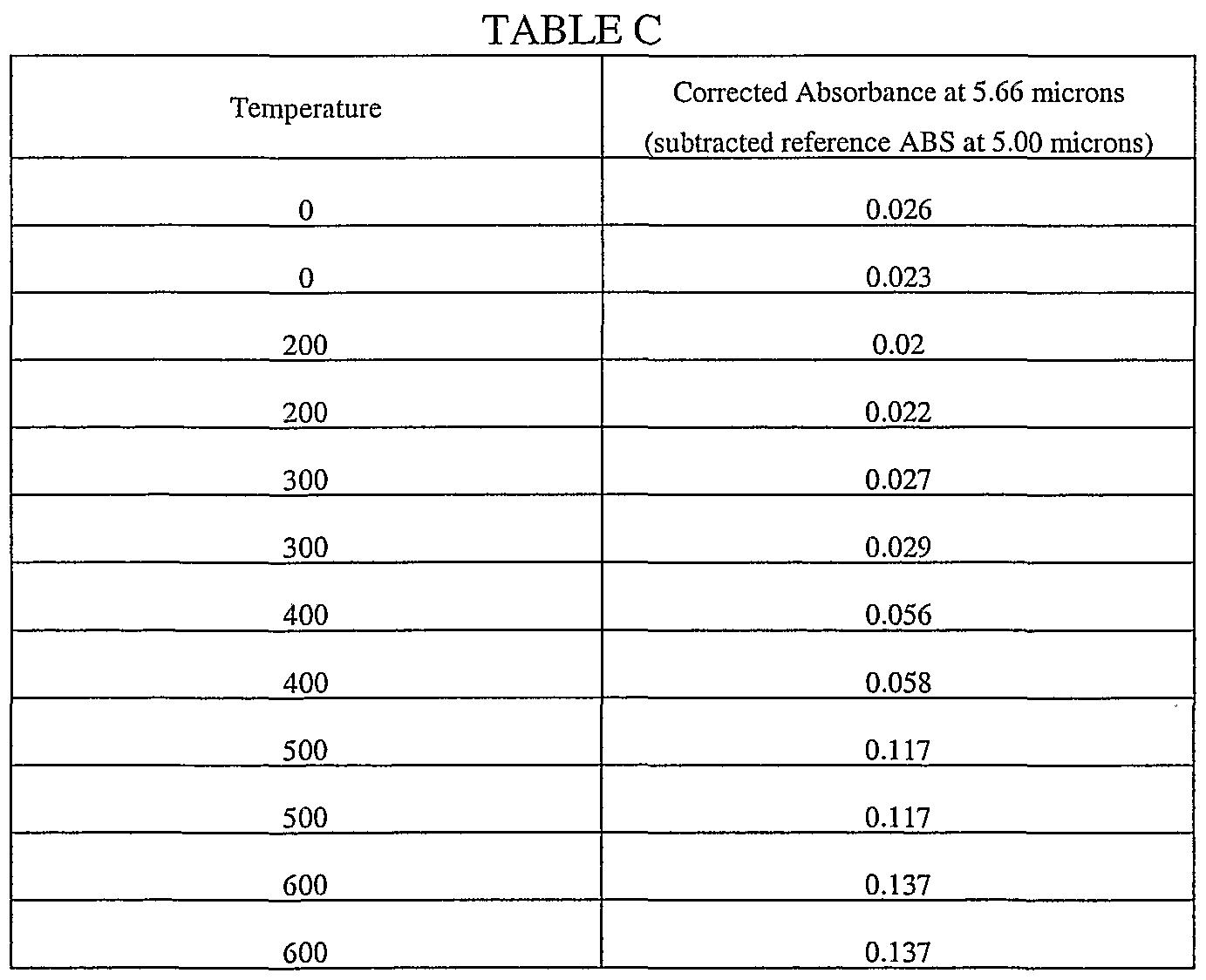 recipe: 400 f to celsius [16]