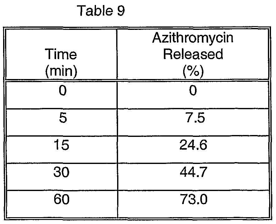 Azithromycin | FDA Label - | AIDSinfo