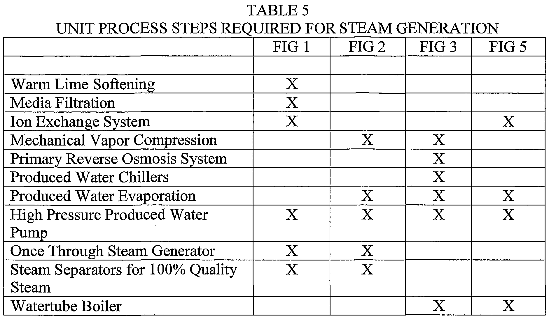 Patent EP A2 Method for production of high pressure steam
