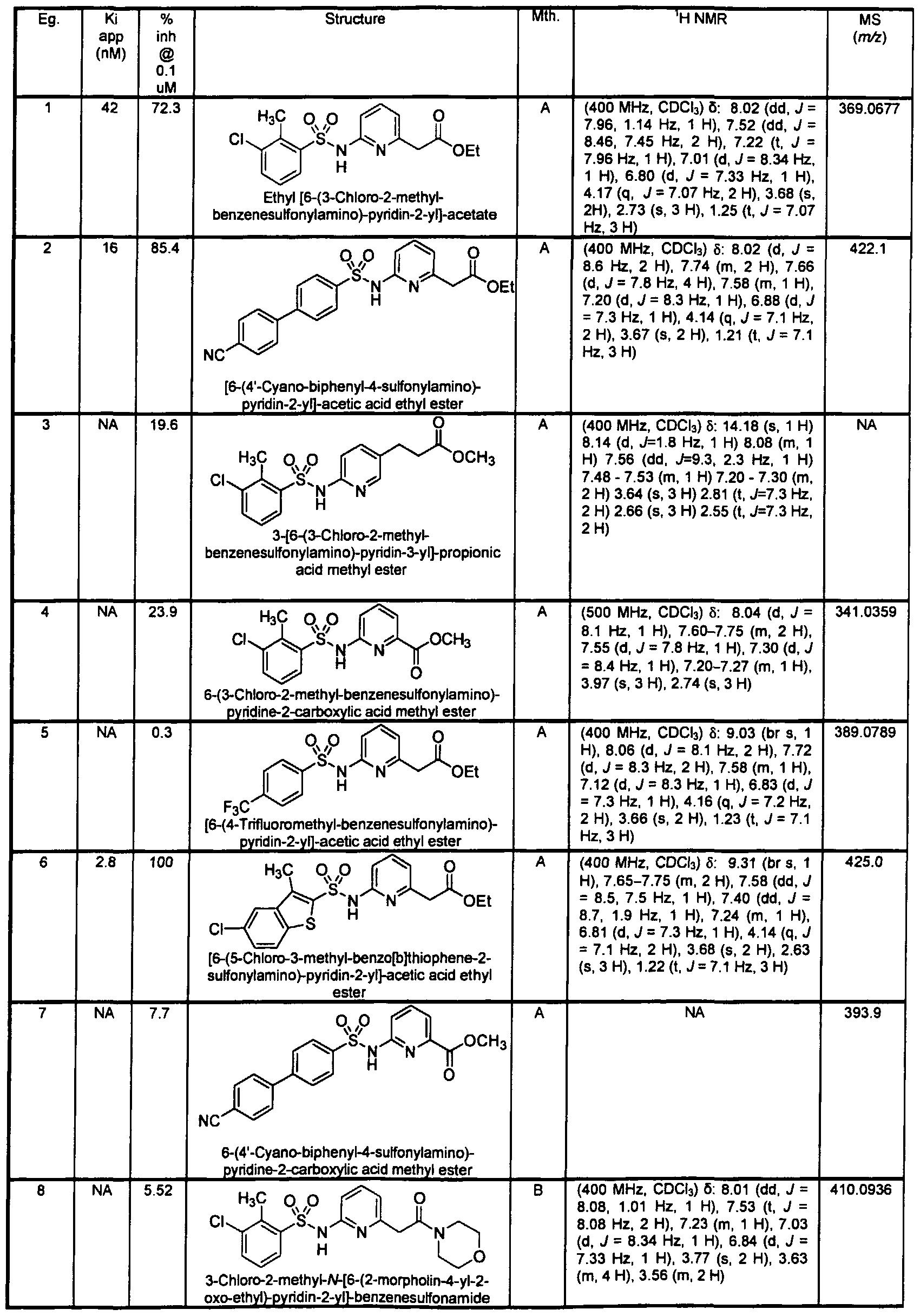 Patent wo2005060963a1 benzenesulfonylamino pyridin 2 yl for Tabular table