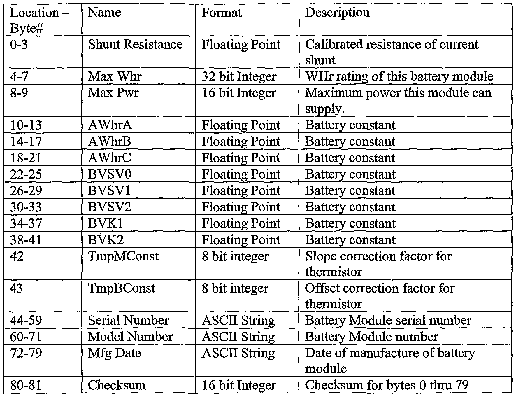 Computer memory conversion chart images free any chart examples computer memory conversion chart image collections free any patent ep1706929a2 method and apparatus for monitoring energy nvjuhfo Images
