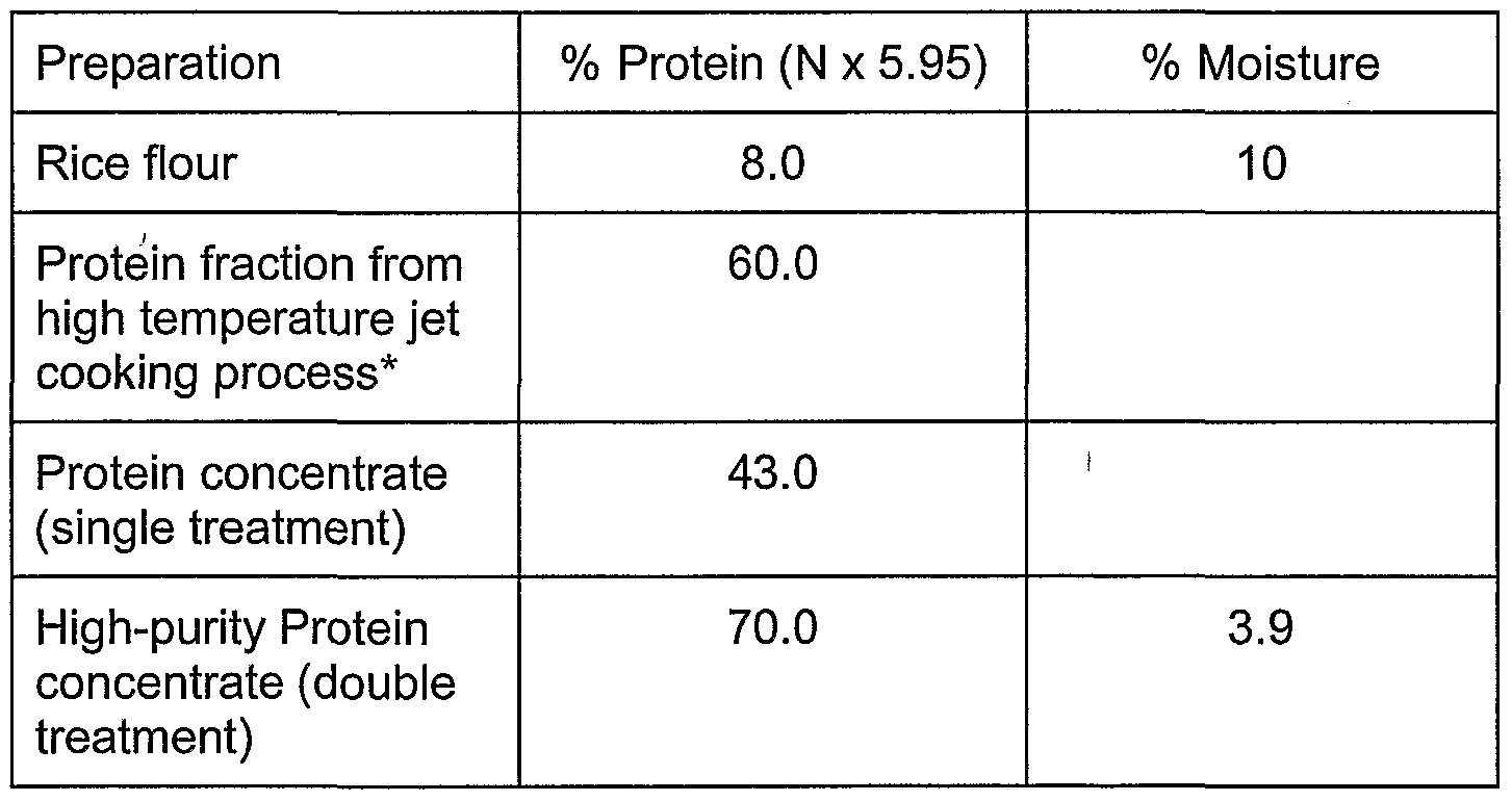 protein and result starch suspension The aim for the test for starch proteins purpose: to test for the presence of starches and protein macromolecules, to introduce the concept of variations in chemical.