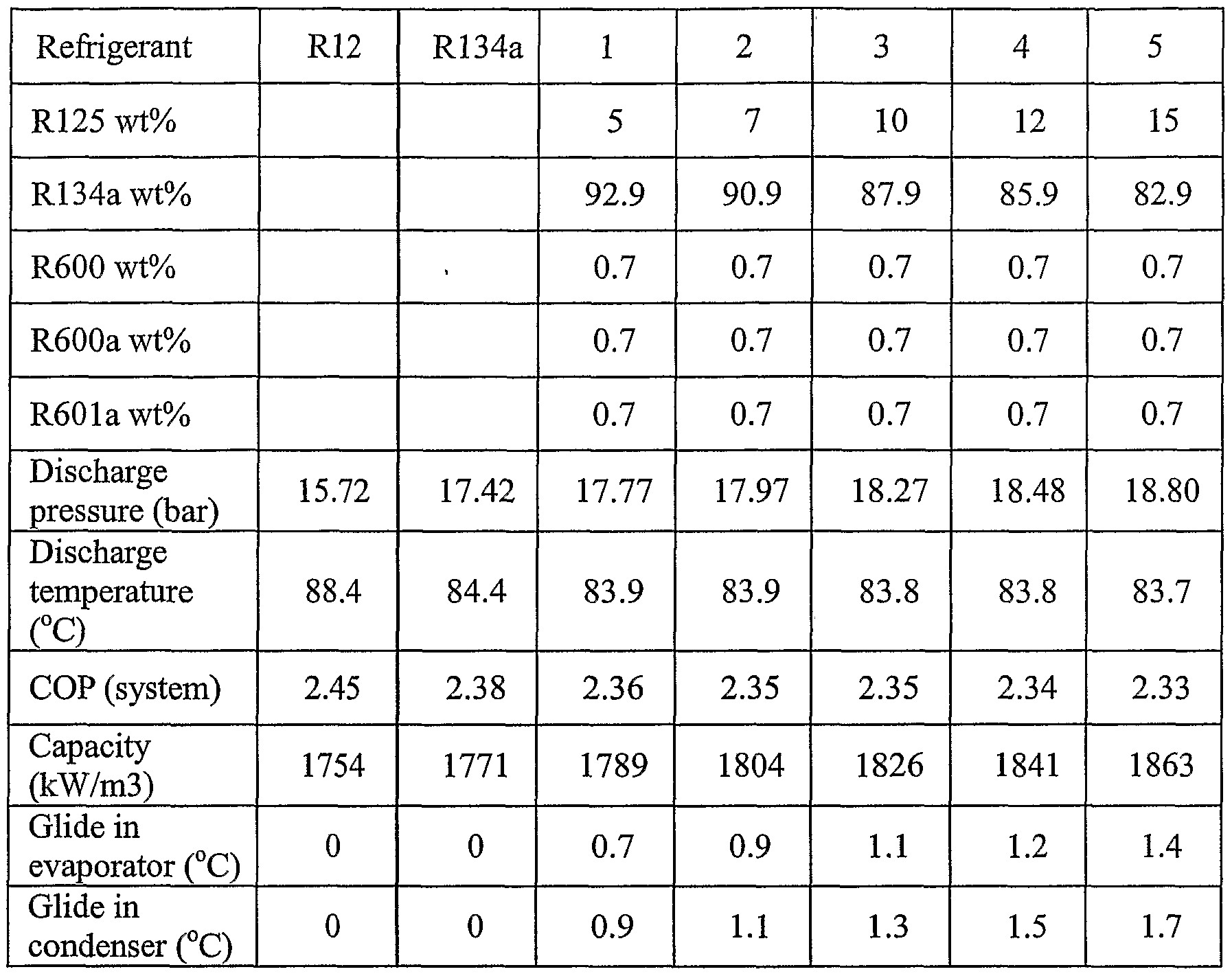 R12 to r134a conversion chart rebellions