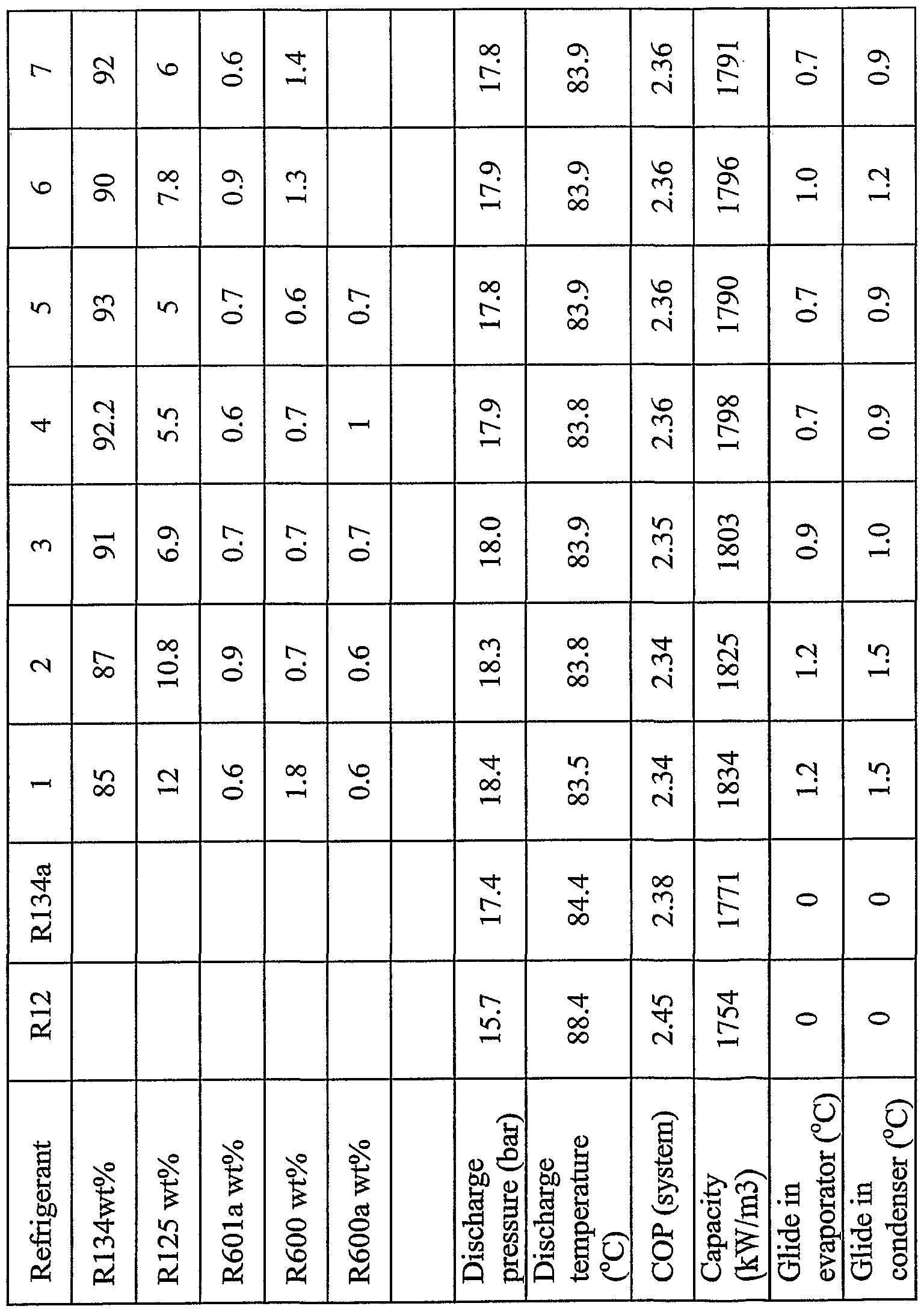 R12 to r134a conversion chart refrigerant pressure temperature
