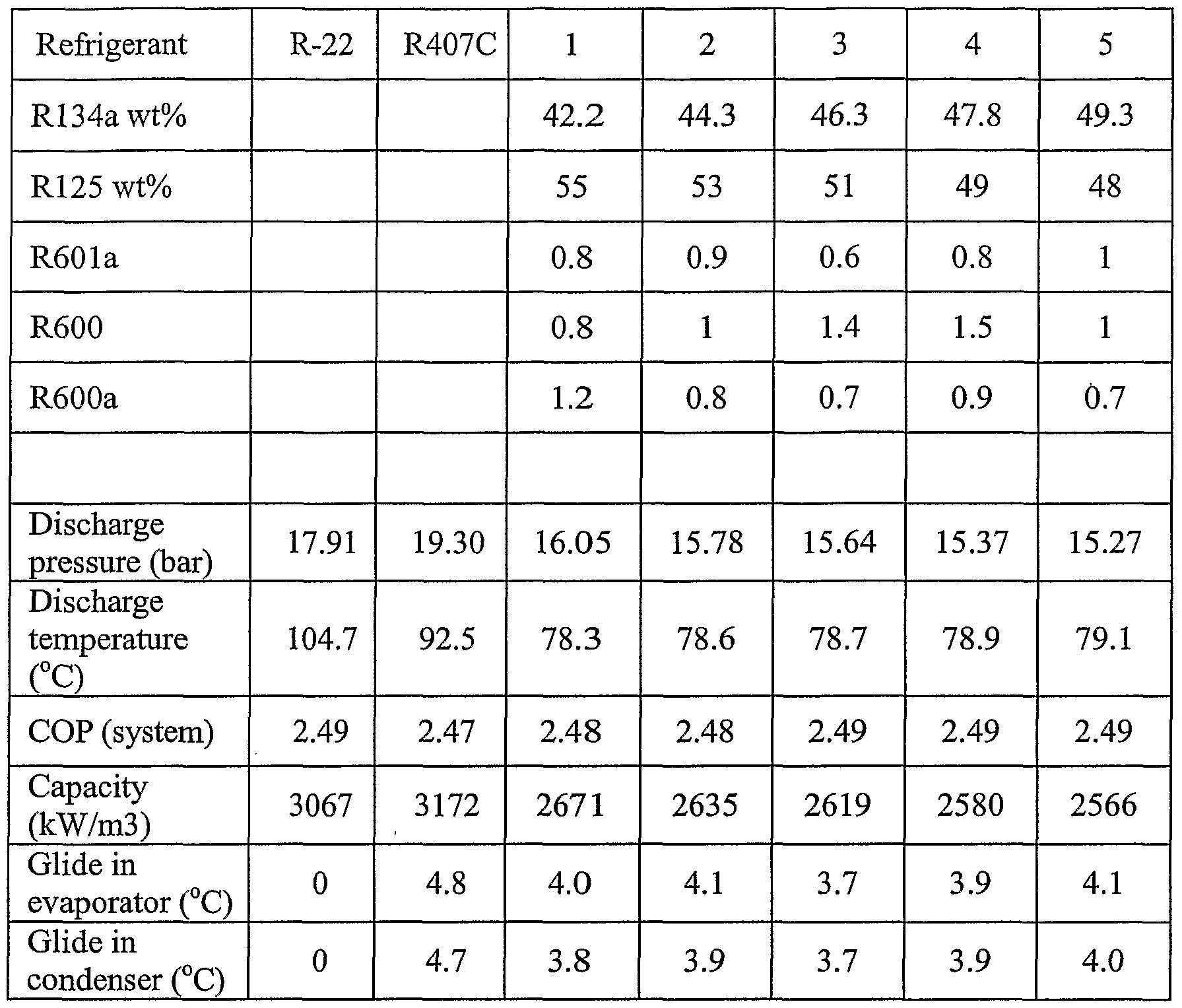 r22 refrigerant replacement comparison essay