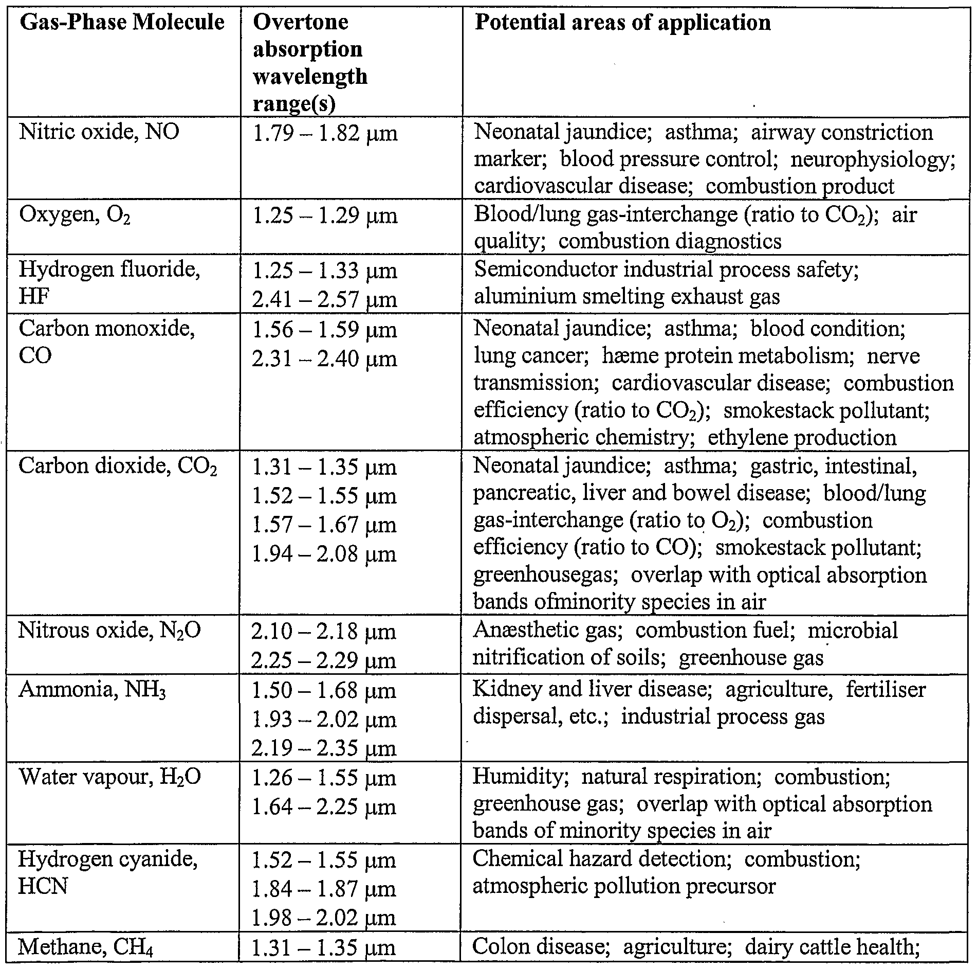 Infrared spectroscopy correlation table related keywords - Infrared spectroscopy absorption table ...