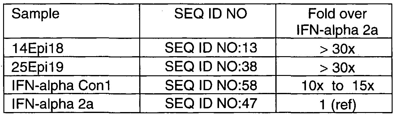 Patent EP1753779A2 - Interferon-alpha polypeptides and conjugates ...