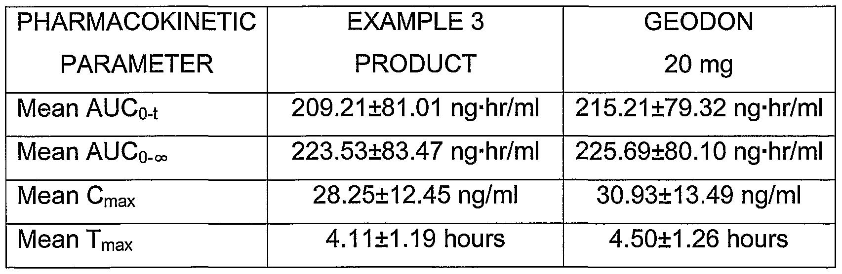 Ziprasidone Dosage Forms