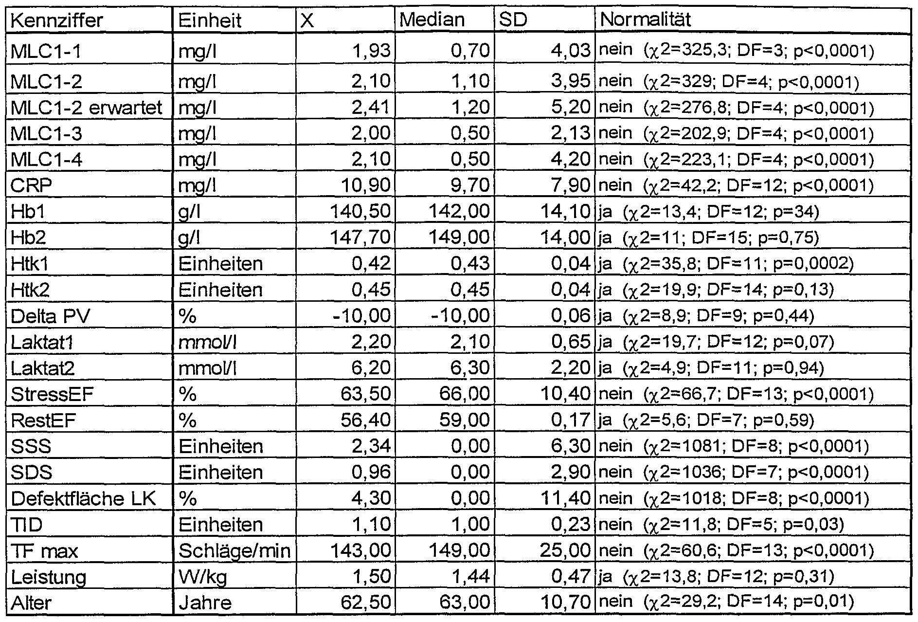 Patent wo2005124362a2 verfahren und testkit zur diagnose einer isch mischen herzsch digung - Sd wert tabelle ...