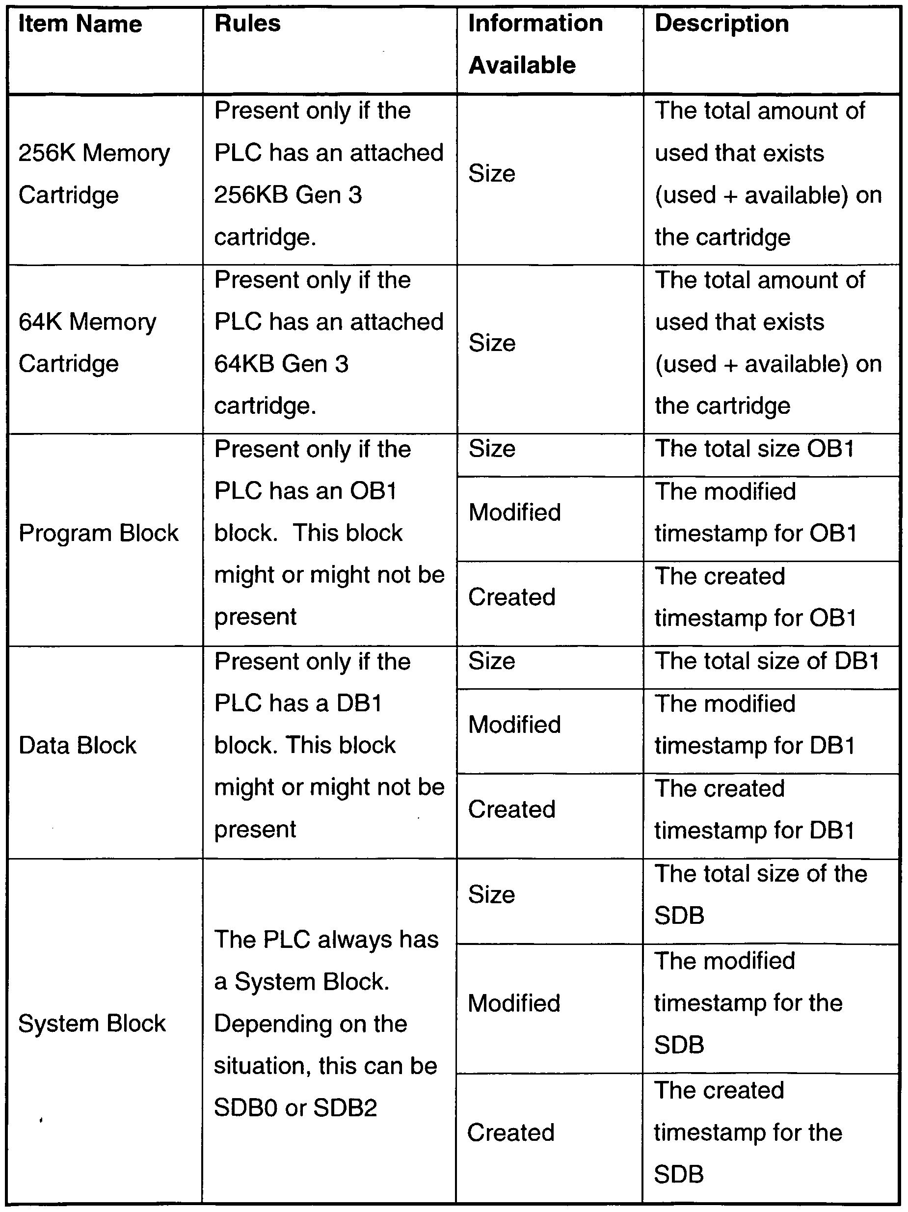 Patente EPA A Method For Portable Plc Configurations - Pla relay working principle