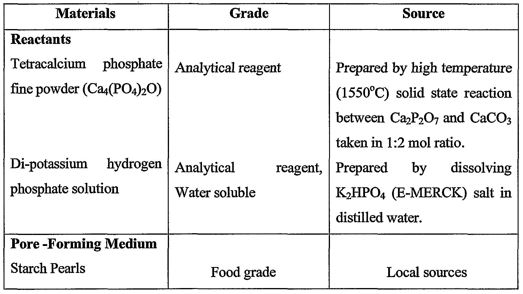 analysis of phosphate