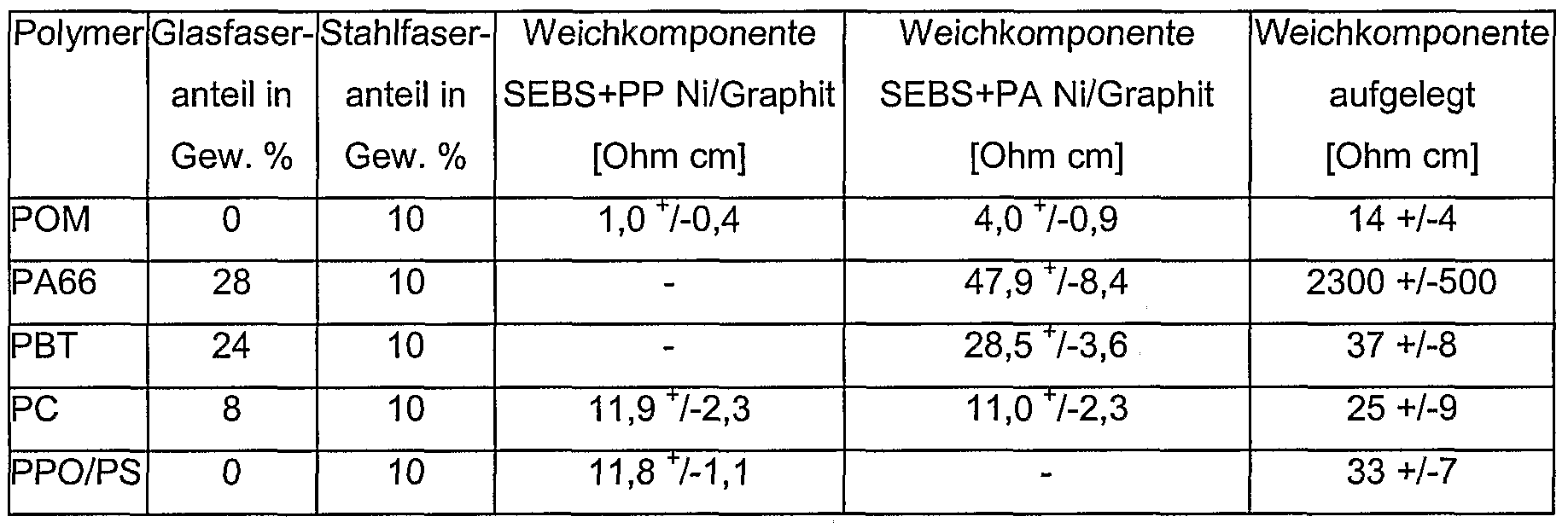 Patent wo2006002856a2 composite comprising at least one for Widerstand tabelle ohm