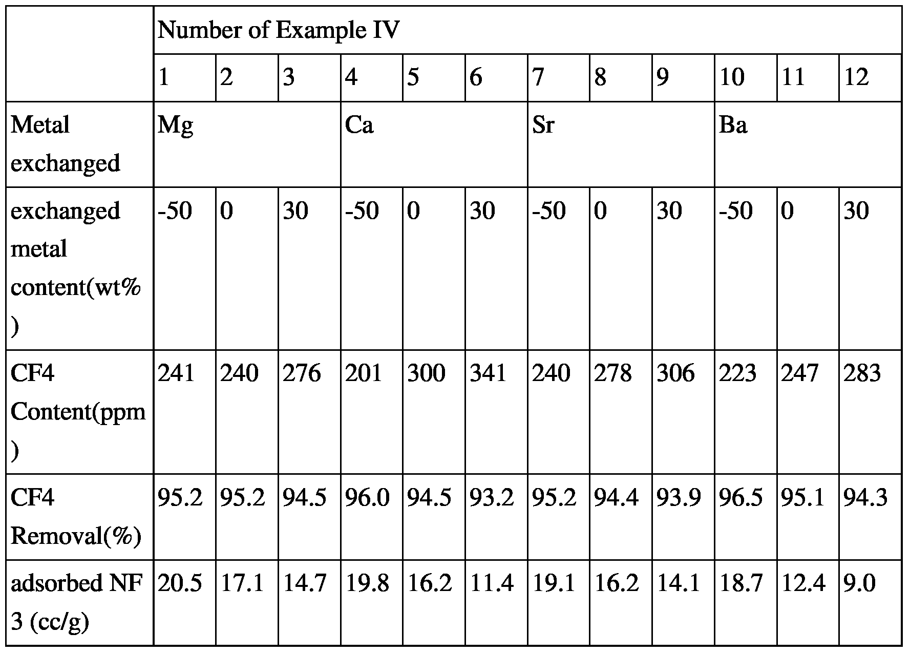 N2 Molecular Geometry Figure imgf000013 0001