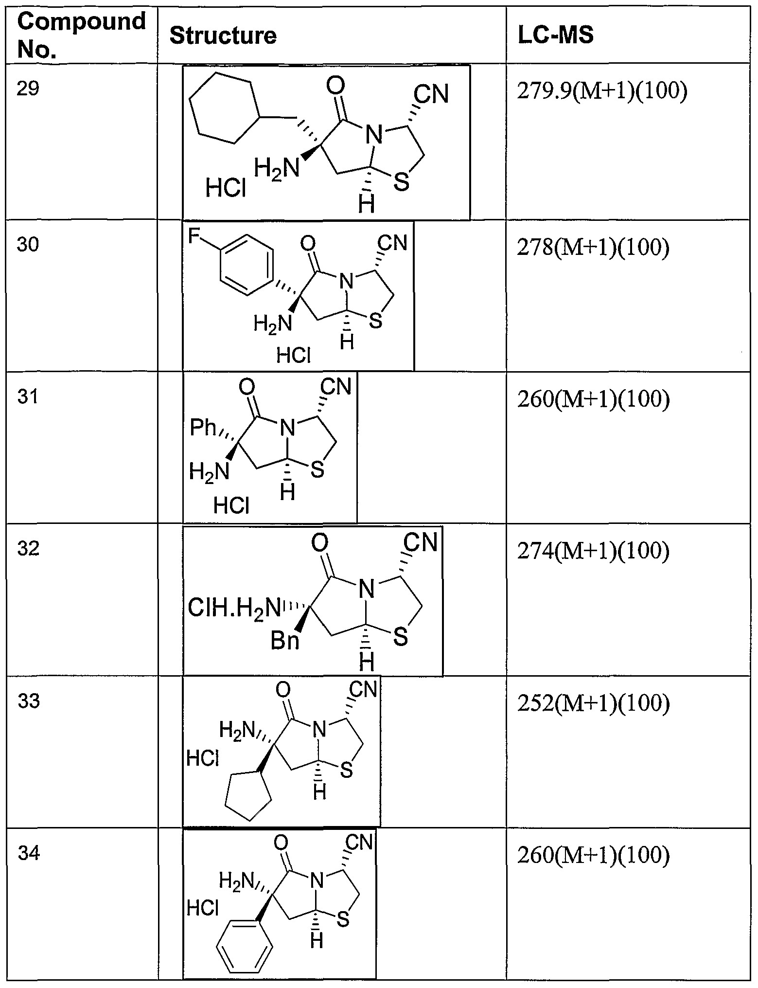 sythesis of methyl