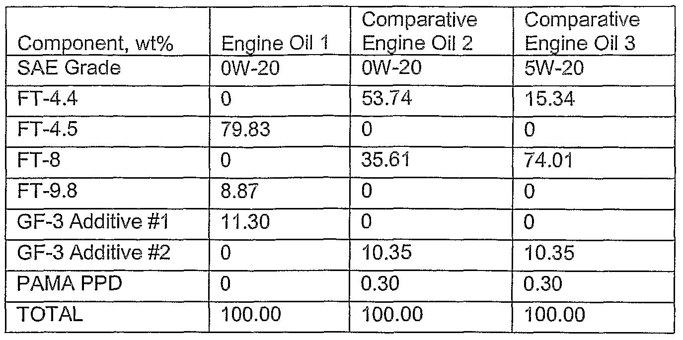 Patent wo2006019821a2 multigrade engine oil prepared Motor oil viscosity ratings