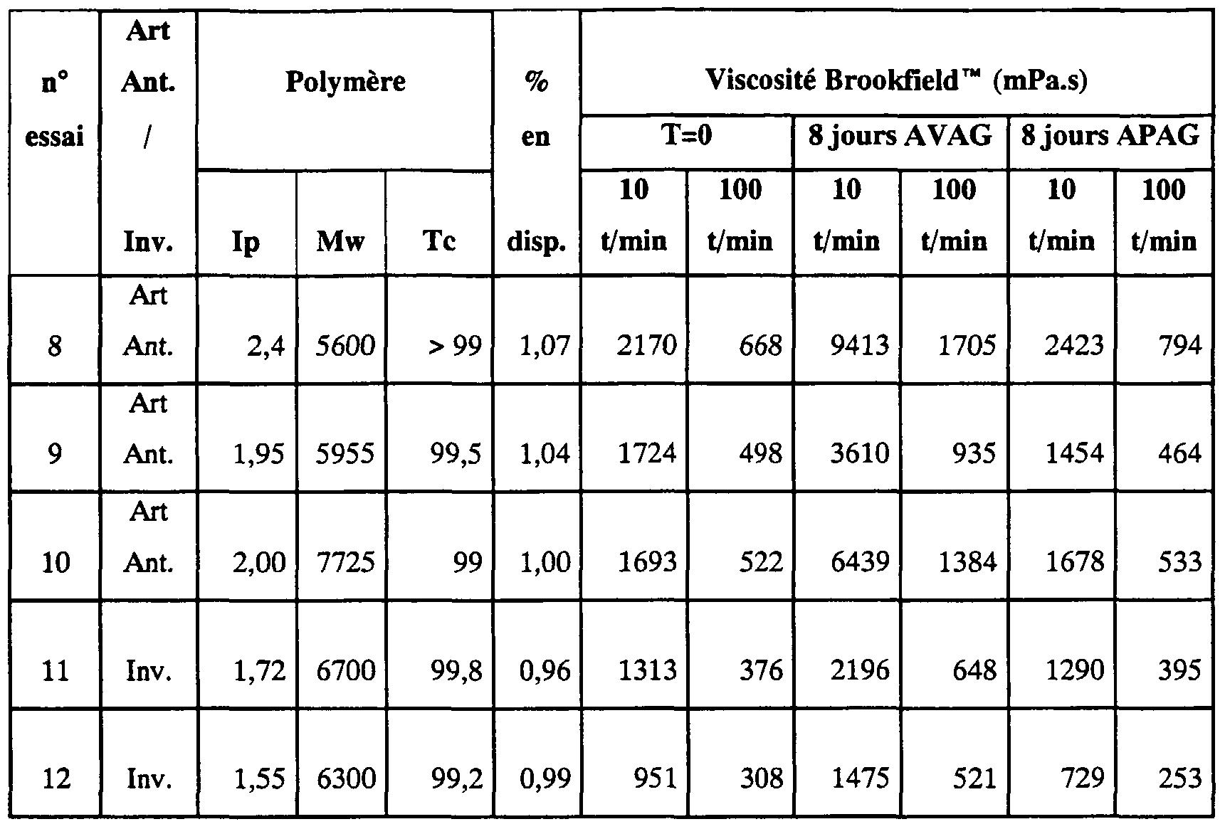 Ep1781605a1 polymeres obtenus par utilisation de - Tableau poids et mesures ...