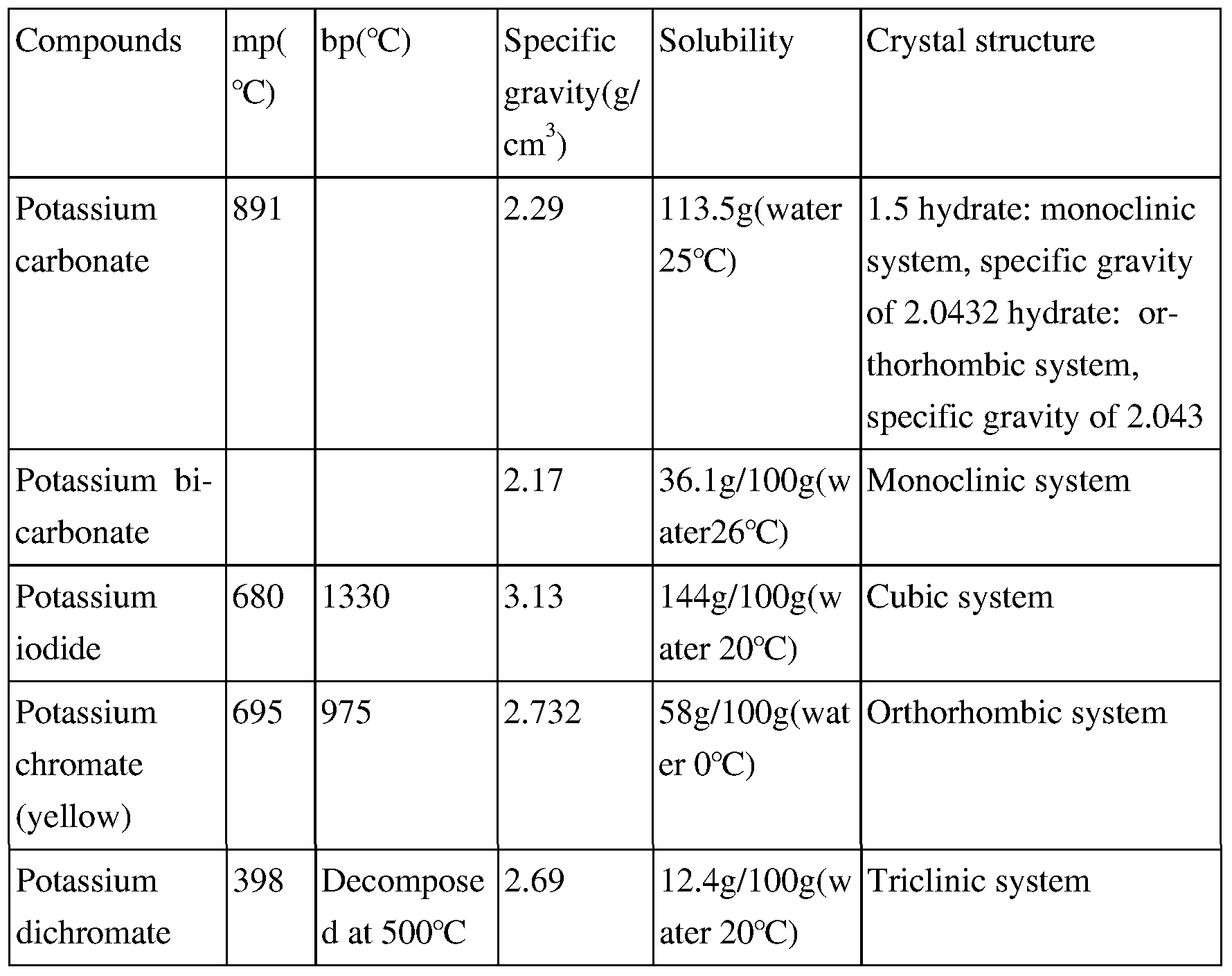 Hpo Physical Properties