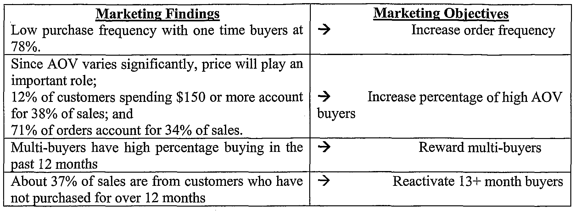 Patent WO2006028739A2 Method for optimizing a marketing campaign – Marketing Objective Example