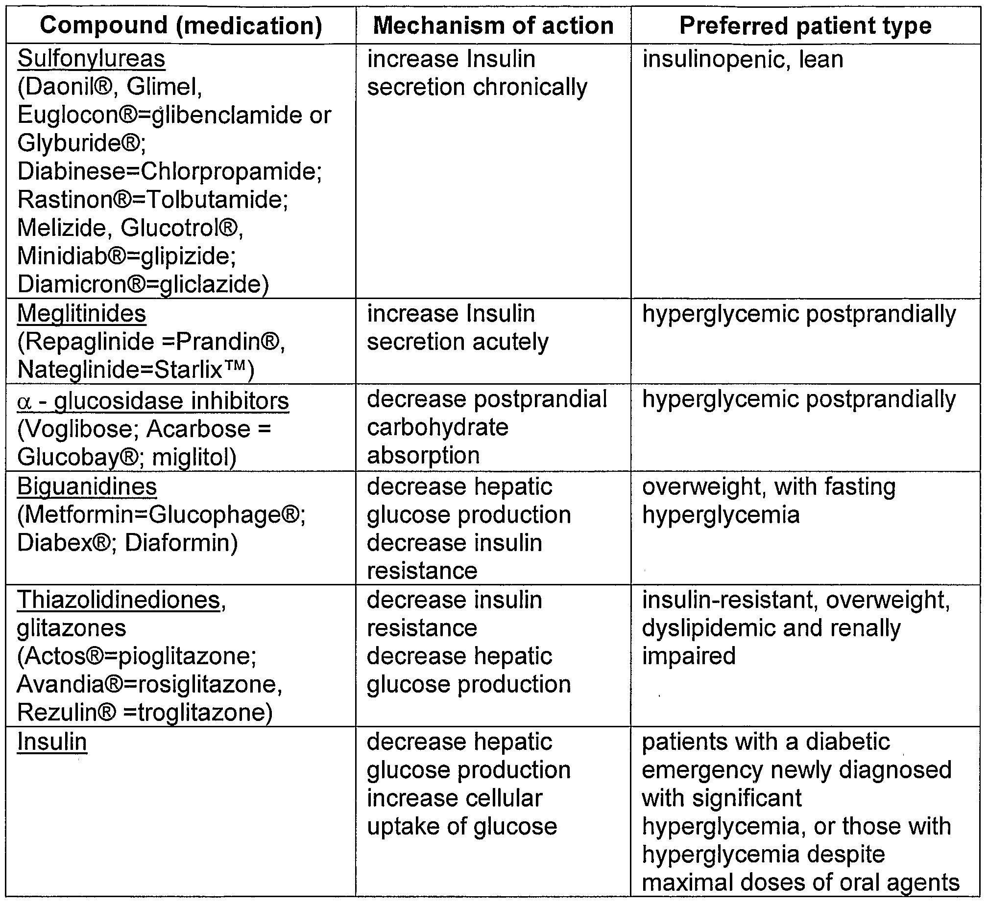 Hypoglycemic Agents (Antidiabetics)