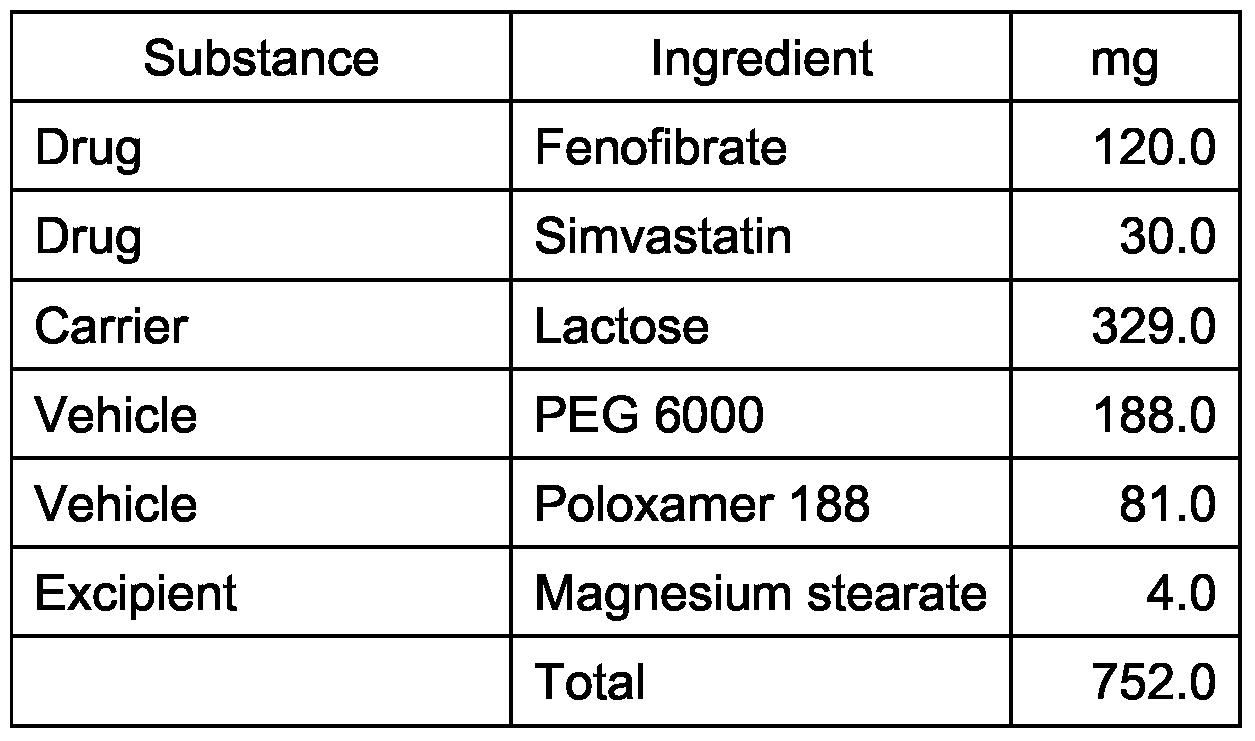fenofibrate simvastatin solvay pharmaceuticals