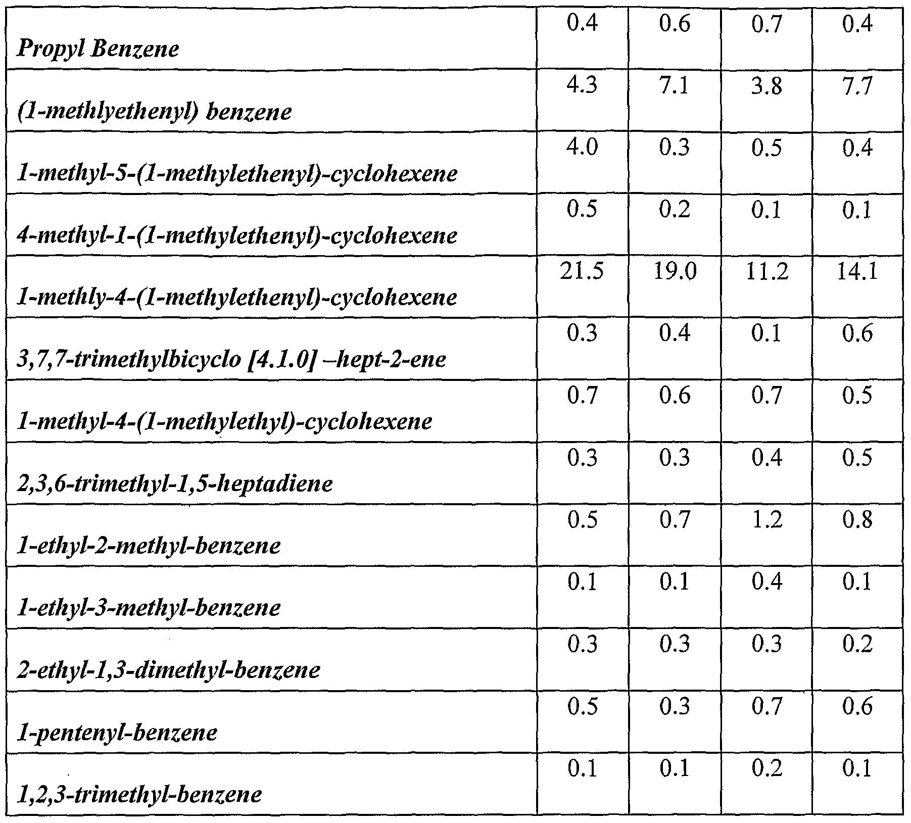 Also present were 3-methyl-2  1,2 Dimethylcyclopentene
