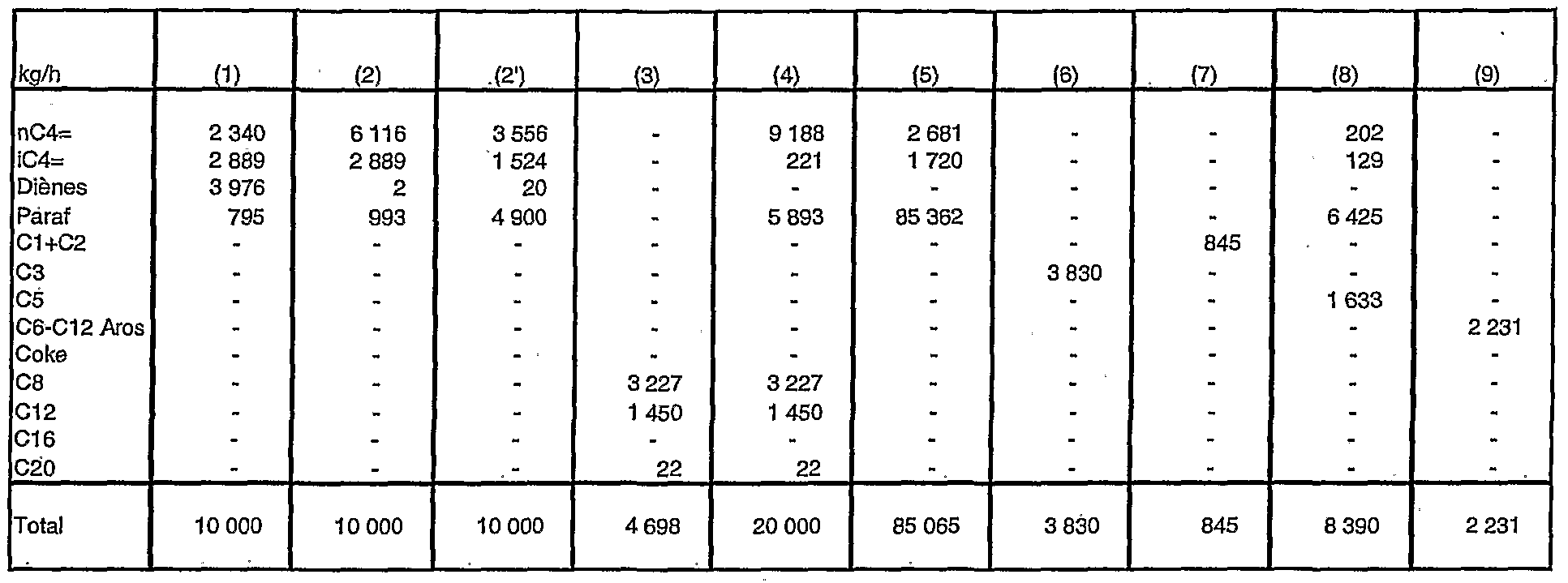 Patente wo2006067305a1 method for direct conversion of a for Tableau de conversion