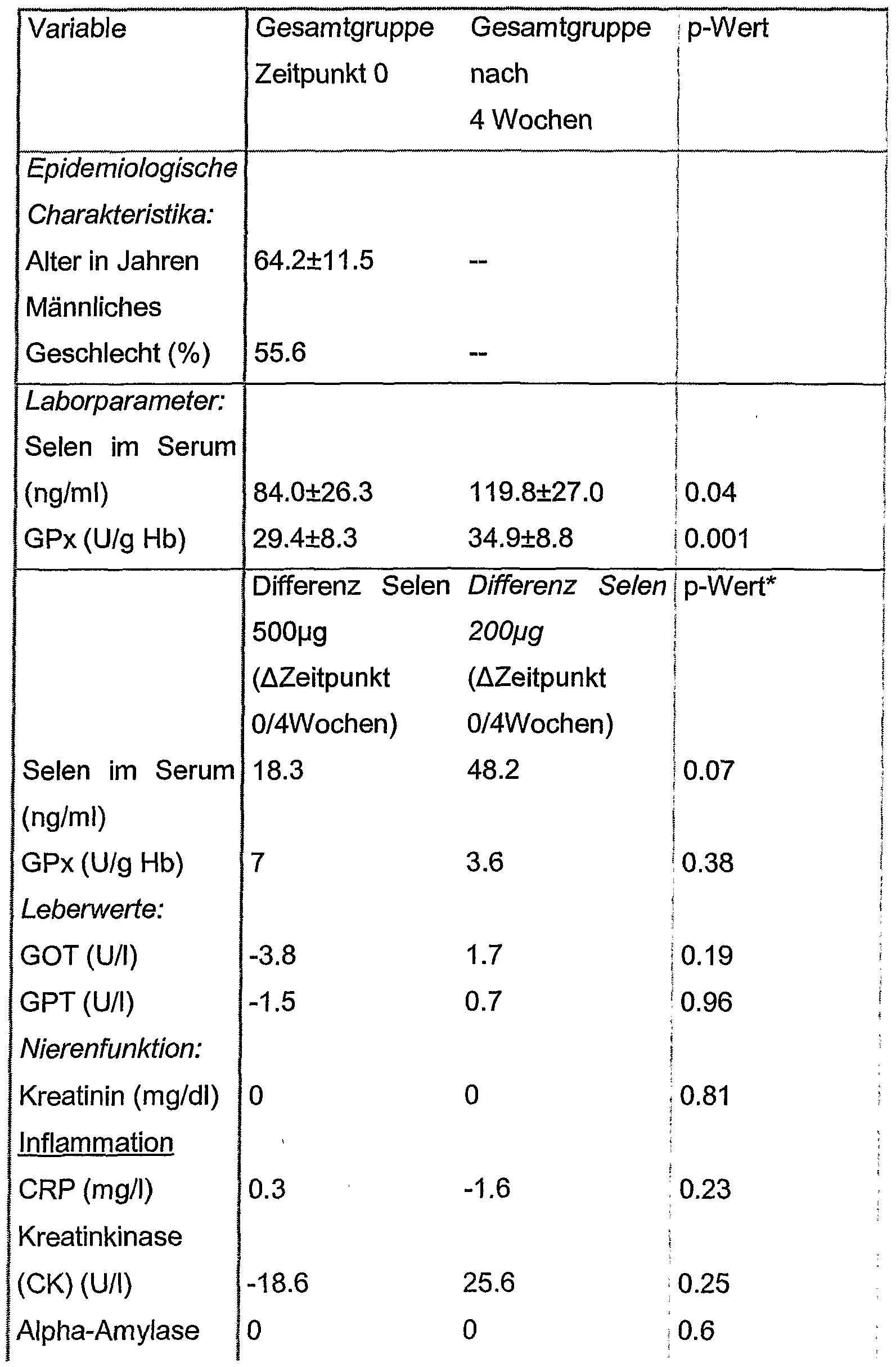Patent wo2006070022a2 selen haltige medikamente gegen - Sd wert tabelle ...
