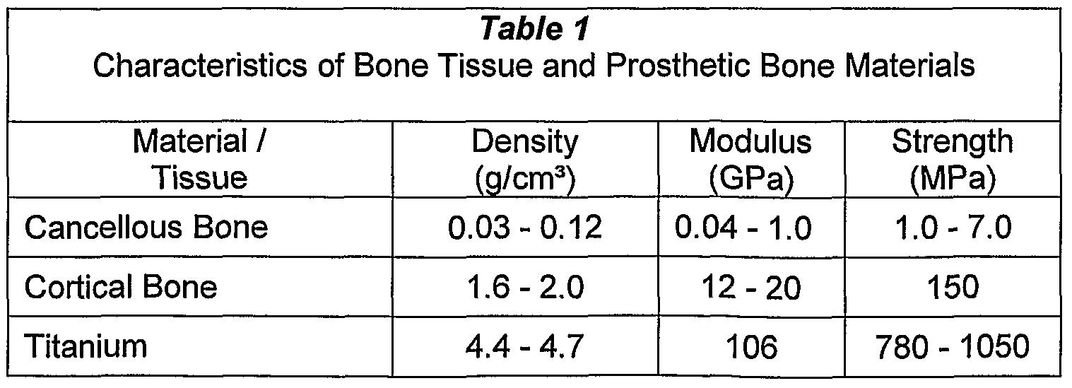 patent wo2006074550a1 - implantable biomimetic prosthetic bone, Skeleton