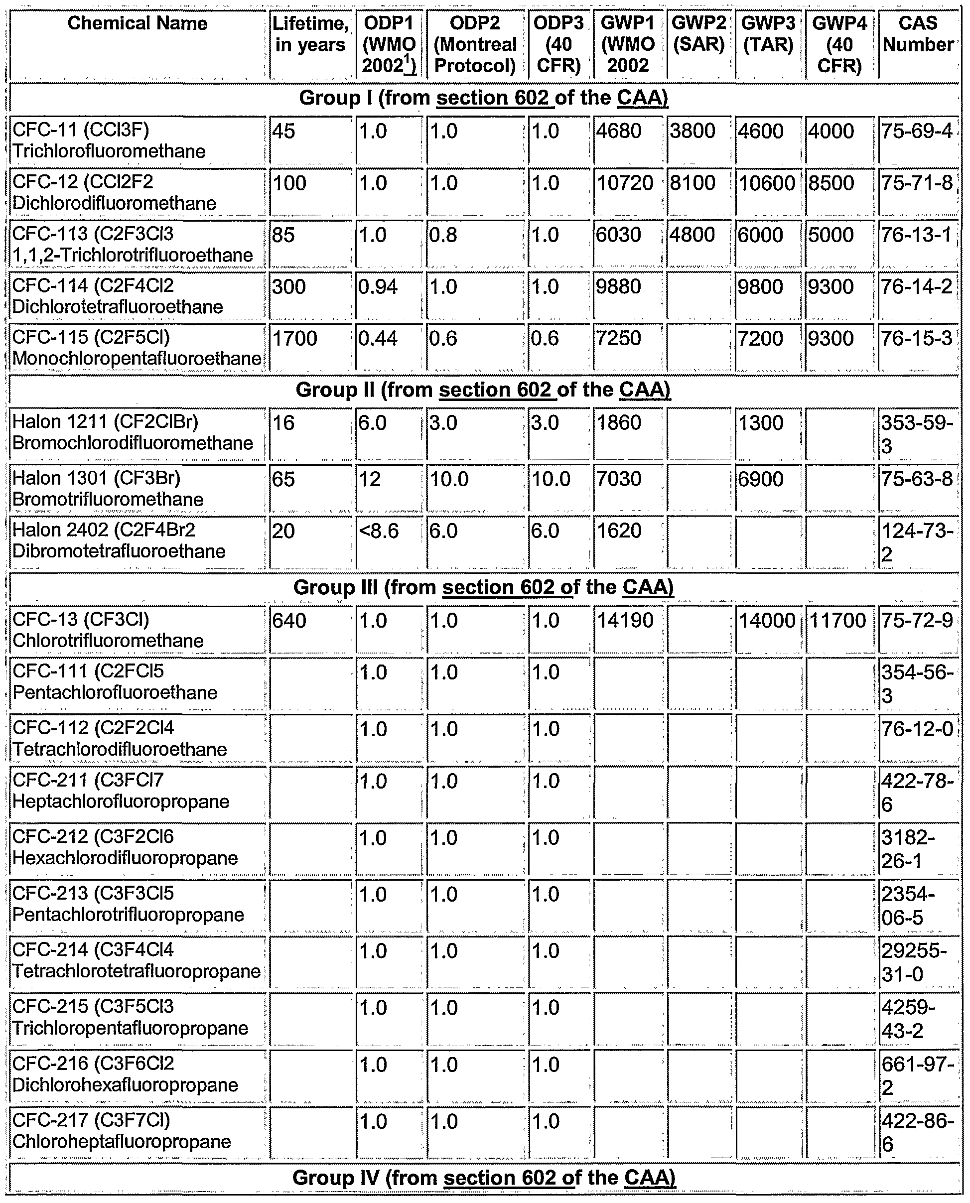 Table I: A partial list of ozone bet365 au home flashgen4 webconsoleapp depleting ...