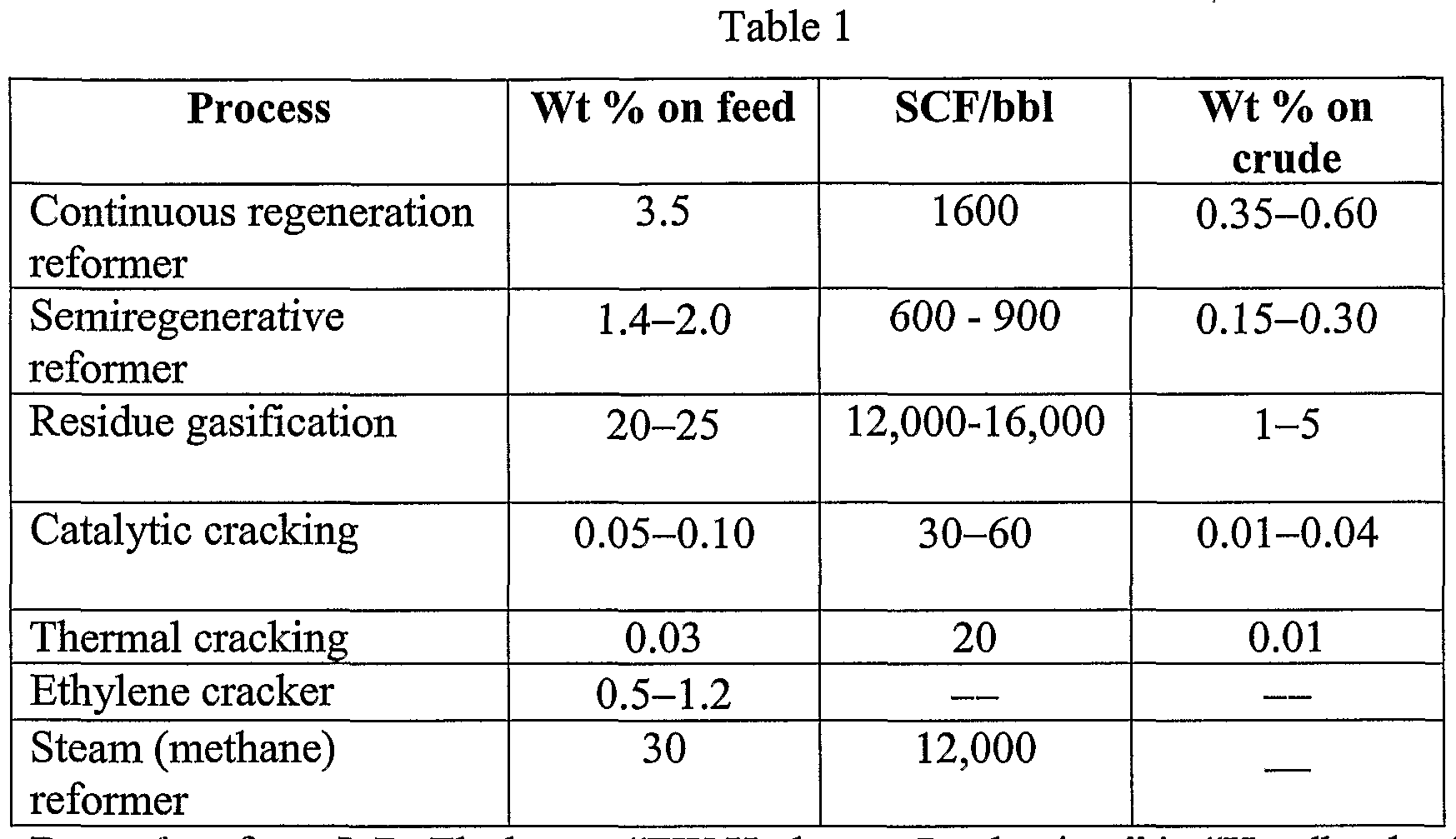handbook of petroleum refining processes meyers pdf